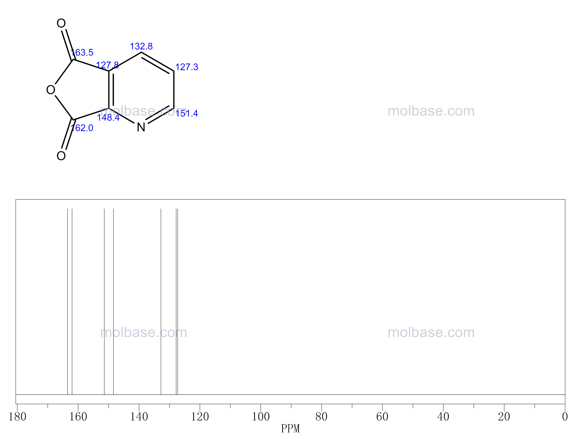 2,3-Pyridinedicarboxylic anhydride NMR spectra analysis, Chemical CAS NO. 699-98-9 NMR spectral analysis, 2,3-Pyridinedicarboxylic anhydride C-NMR spectrum