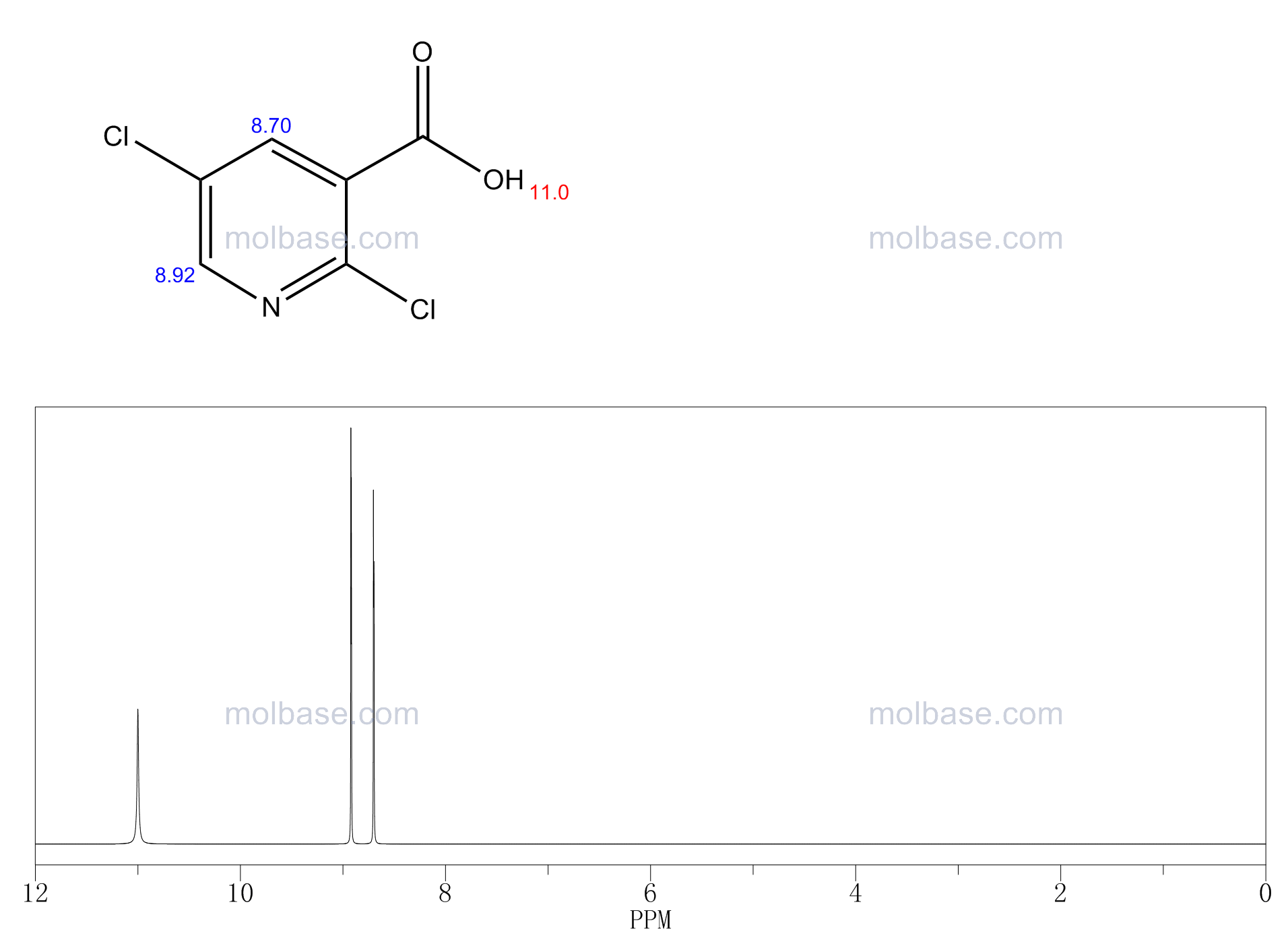 2,5-Dichloronicotinic Acid NMR spectra analysis, Chemical CAS NO. 59782-85-3 NMR spectral analysis, 2,5-Dichloronicotinic Acid C-NMR spectrum