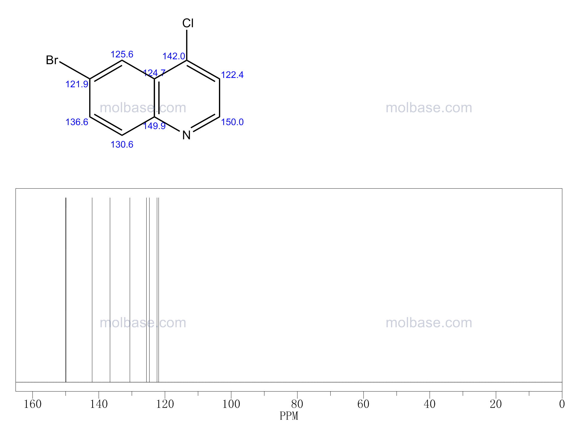 6-Bromo-4-chloroquinoline NMR spectra analysis, Chemical CAS NO. 65340-70-7 NMR spectral analysis, 6-Bromo-4-chloroquinoline C-NMR spectrum