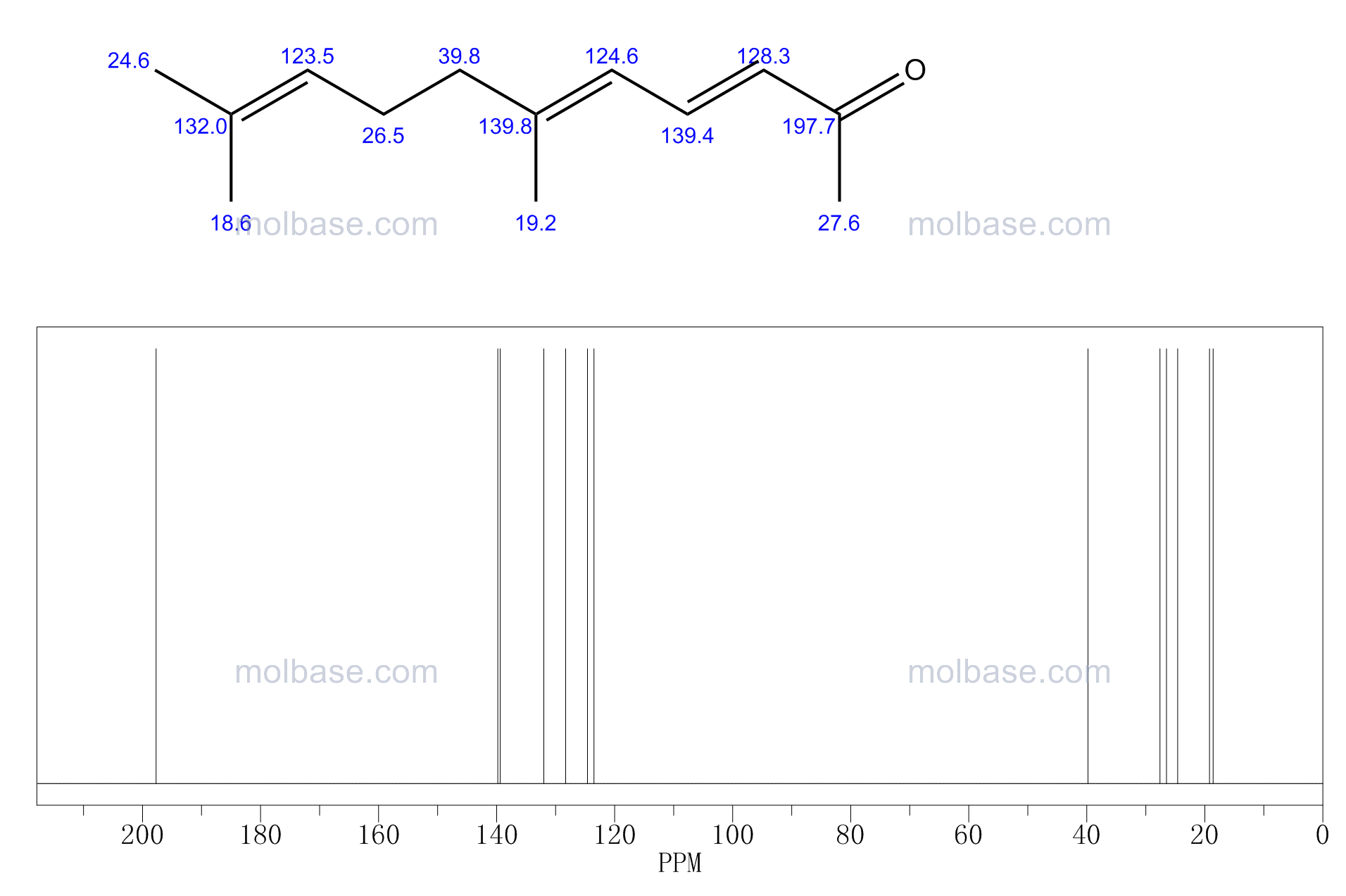 pseudoionone NMR spectra analysis, Chemical CAS NO. 141-10-6 NMR spectral analysis, pseudoionone C-NMR spectrum