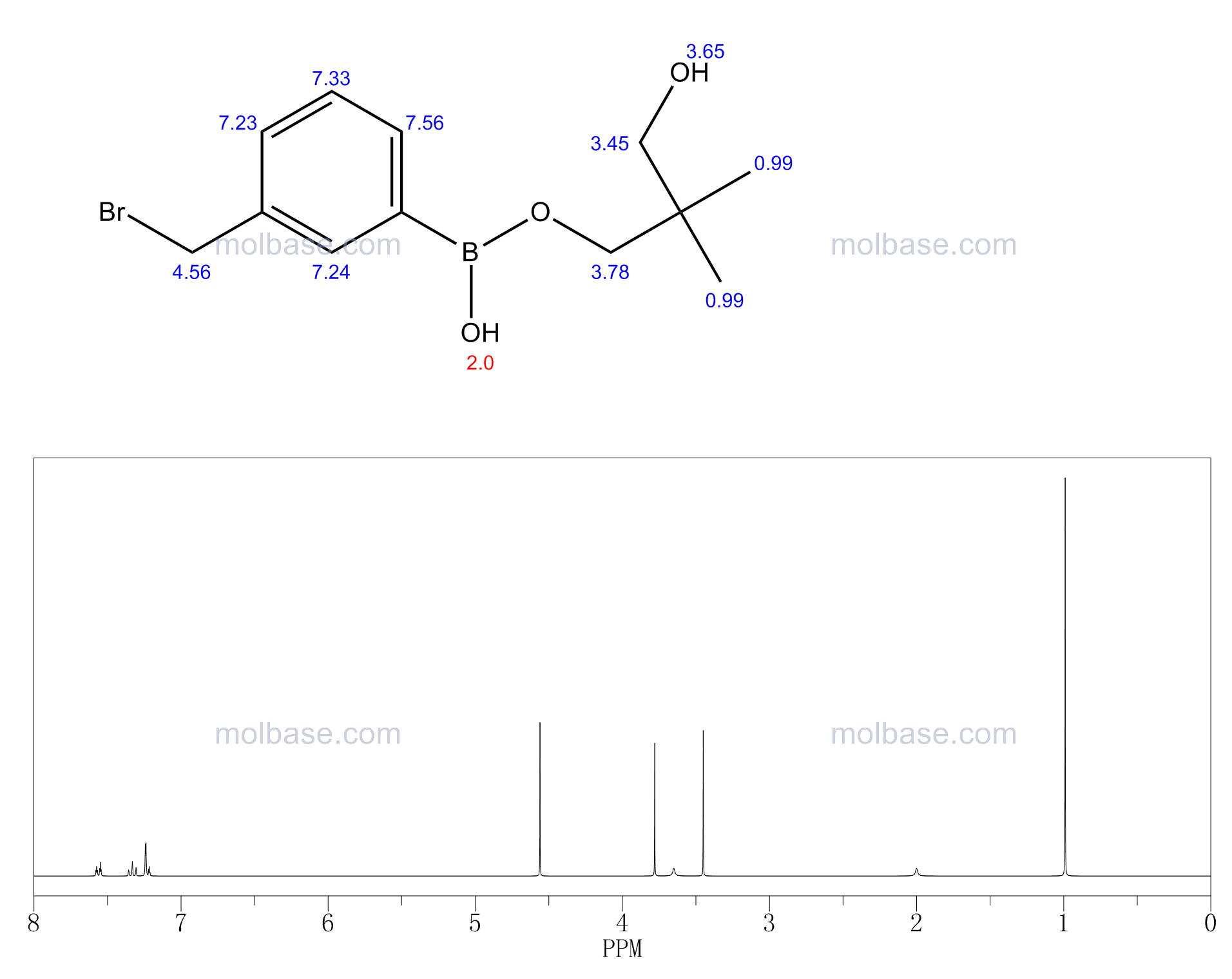 3-Bromomethylphenylboronic acid, neopentyl glycol ester NMR spectra analysis, Chemical CAS NO. 143805-78-1 NMR spectral analysis, 3-Bromomethylphenylboronic acid, neopentyl glycol ester C-NMR spectrum