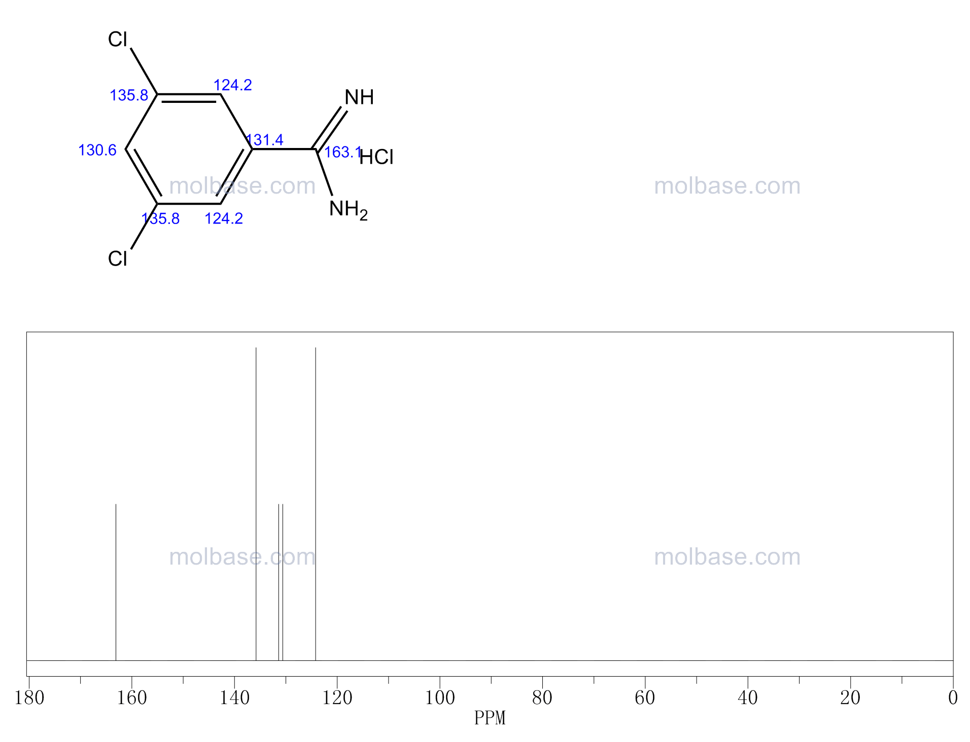 3,5-dichlorobenzenecarboximidamide,hydrochloride NMR spectra analysis, Chemical CAS NO. 22978-61-6 NMR spectral analysis, 3,5-dichlorobenzenecarboximidamide,hydrochloride C-NMR spectrum