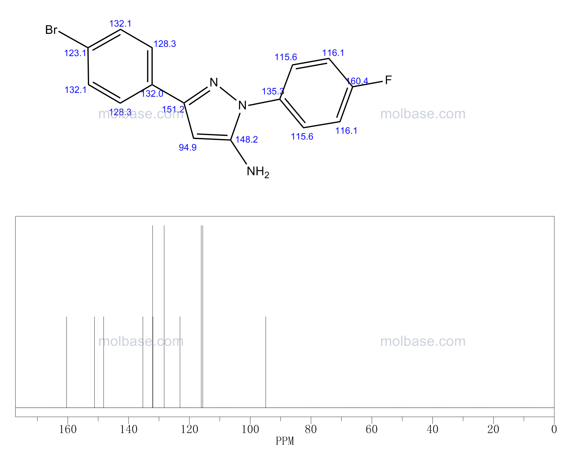 3-(4-BROMOPHENYL)-1-(4-FLUOROPHENYL)-1H-PYRAZOL-5-AMINE NMR spectra analysis, Chemical CAS NO. 618098-14-9 NMR spectral analysis, 3-(4-BROMOPHENYL)-1-(4-FLUOROPHENYL)-1H-PYRAZOL-5-AMINE C-NMR spectrum