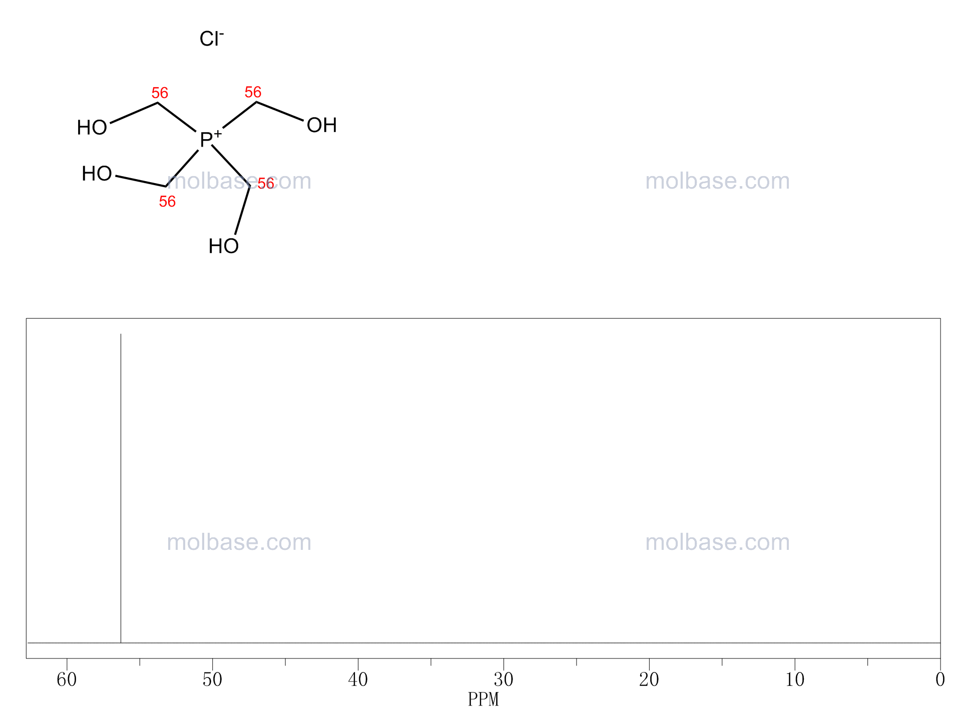 Tetrakis(hydroxymethyl)phosphonium chloride NMR spectra analysis, Chemical CAS NO. 124-64-1 NMR spectral analysis, Tetrakis(hydroxymethyl)phosphonium chloride C-NMR spectrum