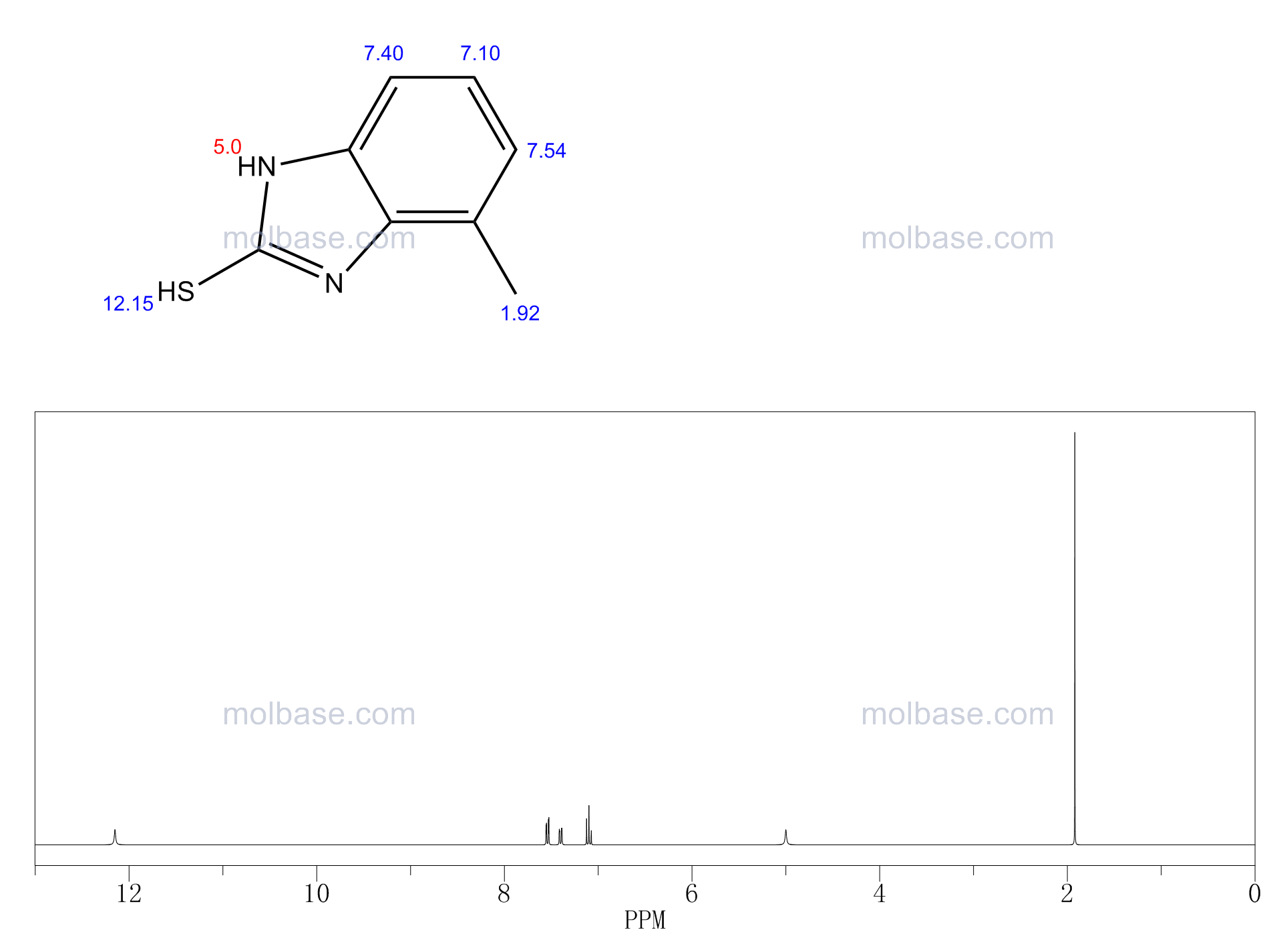 2H-benzimidazole-2-thione, 1,3-di-hydro-4(or 5)-methyl NMR spectra analysis, Chemical CAS NO. 53988-10-6 NMR spectral analysis, 2H-benzimidazole-2-thione, 1,3-di-hydro-4(or 5)-methyl C-NMR spectrum