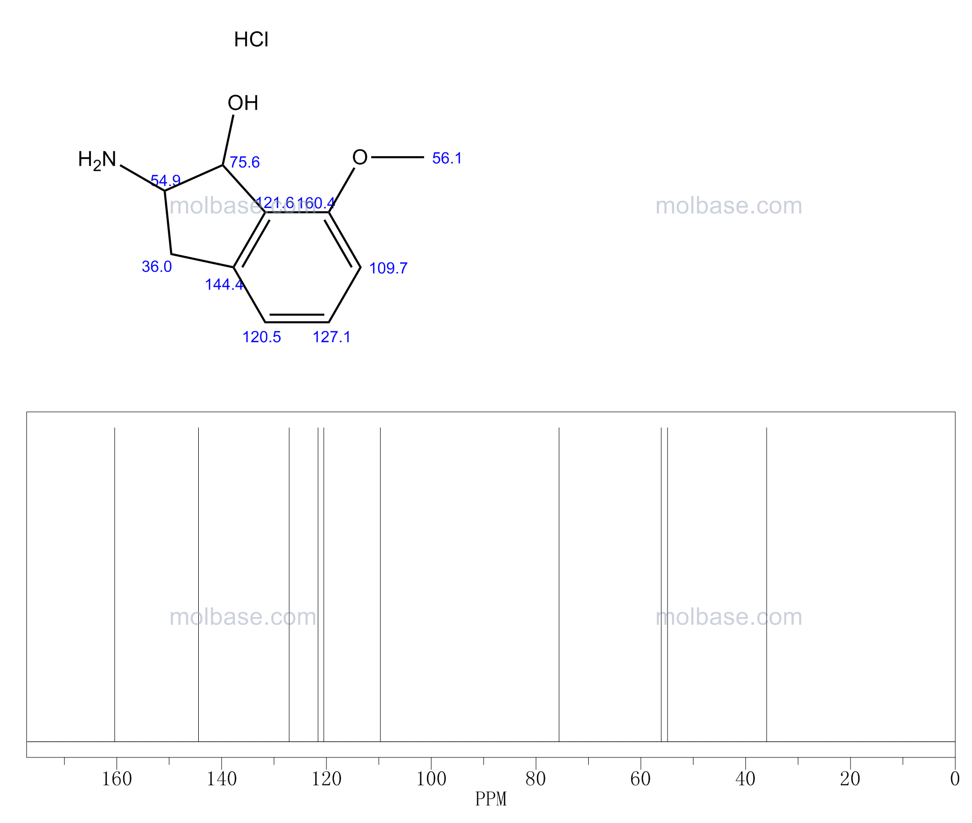 2-AMINO-7-METHOXY-INDAN-1-OL HYDROCHLORIDE NMR spectra analysis, Chemical CAS NO. 872785-85-8 NMR spectral analysis, 2-AMINO-7-METHOXY-INDAN-1-OL HYDROCHLORIDE C-NMR spectrum