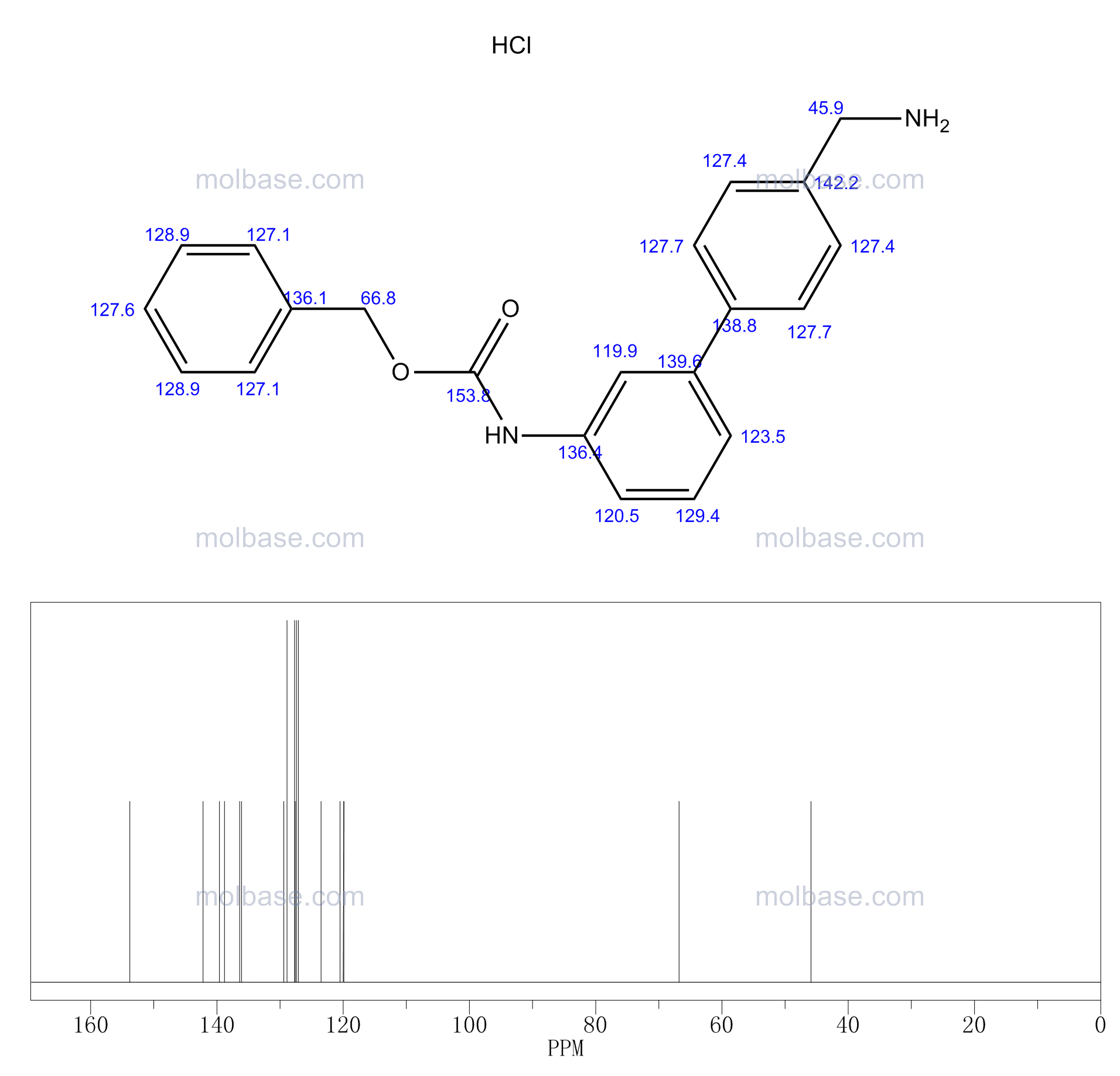 benzyl N-[3-[4-(aminomethyl)phenyl]phenyl]carbamate NMR spectra analysis, Chemical CAS NO. 880157-18-6 NMR spectral analysis, benzyl N-[3-[4-(aminomethyl)phenyl]phenyl]carbamate C-NMR spectrum