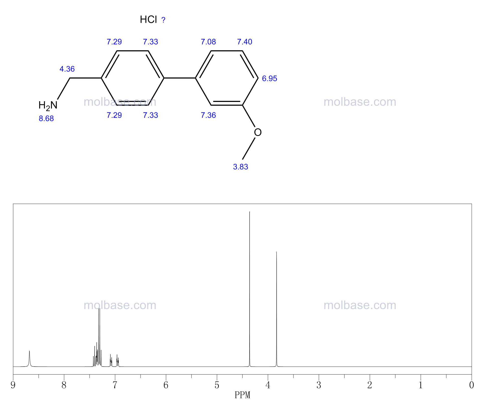 C-(3'-METHOXY-BIPHENYL-4-YL)-METHYLAMINE HYDROCHLORIDE NMR spectra analysis, Chemical CAS NO. 858674-00-7 NMR spectral analysis, C-(3'-METHOXY-BIPHENYL-4-YL)-METHYLAMINE HYDROCHLORIDE C-NMR spectrum