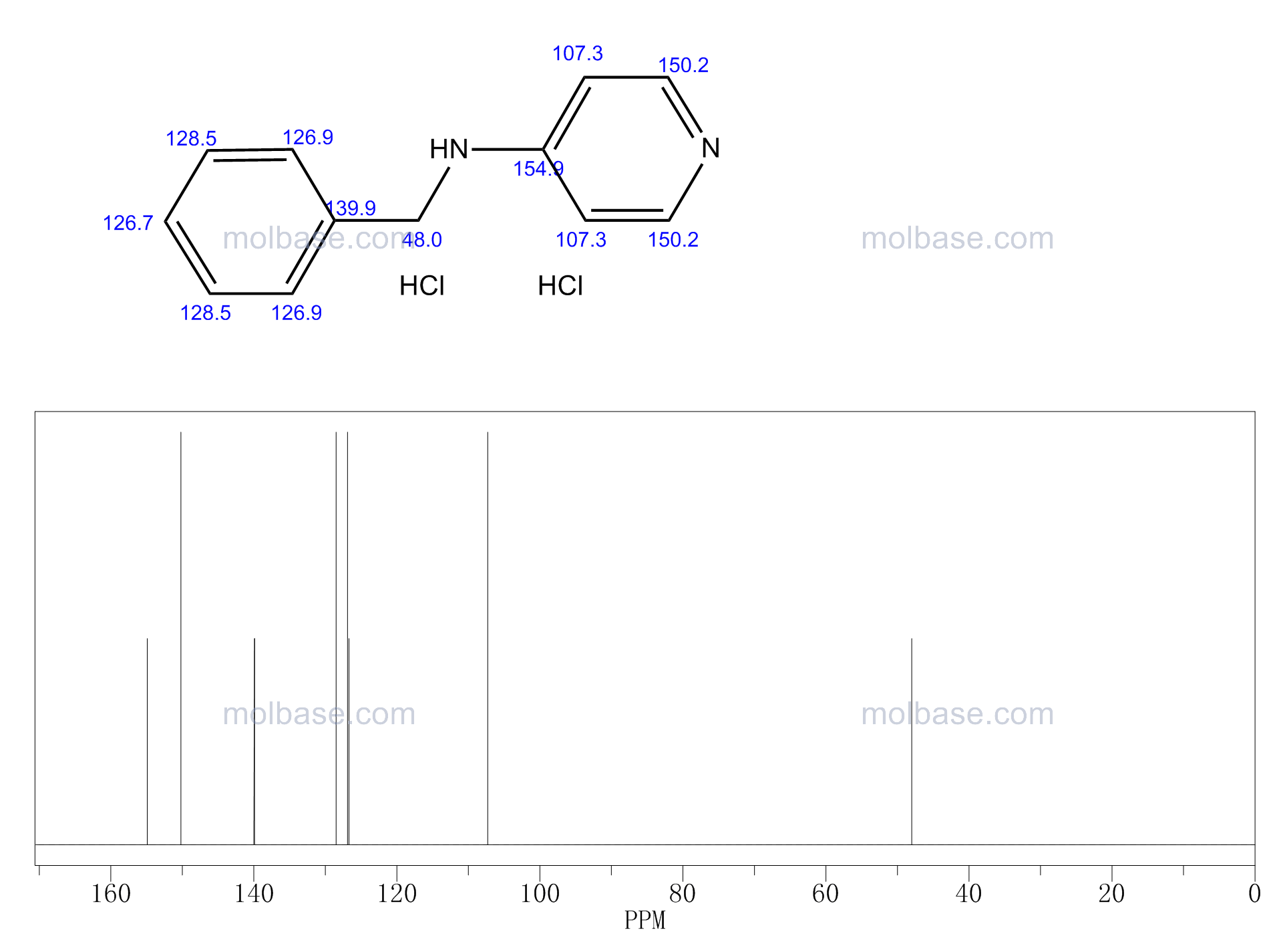 N-benzylpyridin-4-amine,dihydrochloride NMR spectra analysis, Chemical CAS NO. 289905-40-4 NMR spectral analysis, N-benzylpyridin-4-amine,dihydrochloride C-NMR spectrum