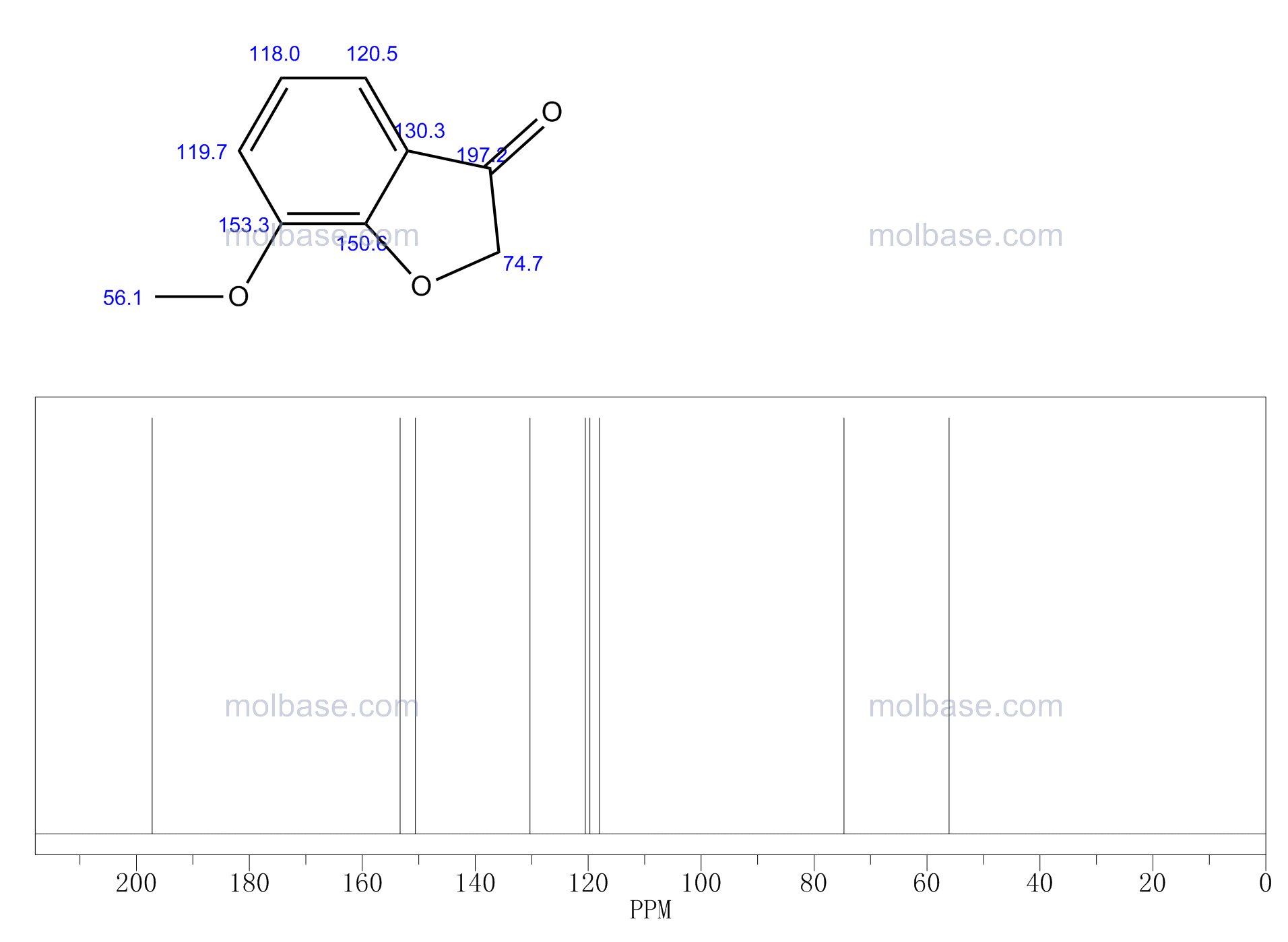 7-Methoxy-3(2H)-benzofuranone NMR spectra analysis, Chemical CAS NO. 7169-37-1 NMR spectral analysis, 7-Methoxy-3(2H)-benzofuranone C-NMR spectrum