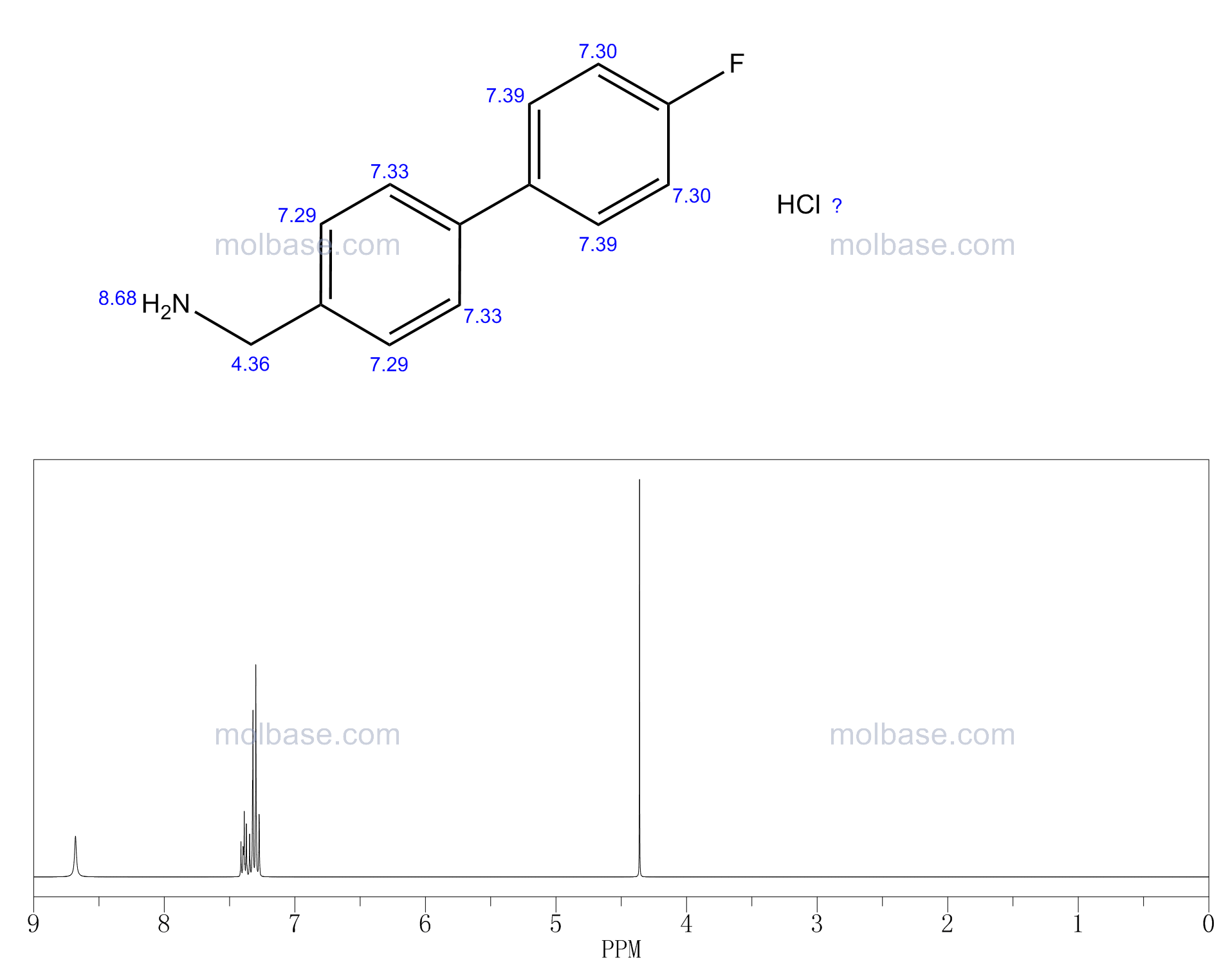 C-(4'-FLUORO-BIPHENYL-4-YL)-METHYLAMINE HYDROCHLORIDE NMR spectra analysis, Chemical CAS NO. 518357-40-9 NMR spectral analysis, C-(4'-FLUORO-BIPHENYL-4-YL)-METHYLAMINE HYDROCHLORIDE C-NMR spectrum