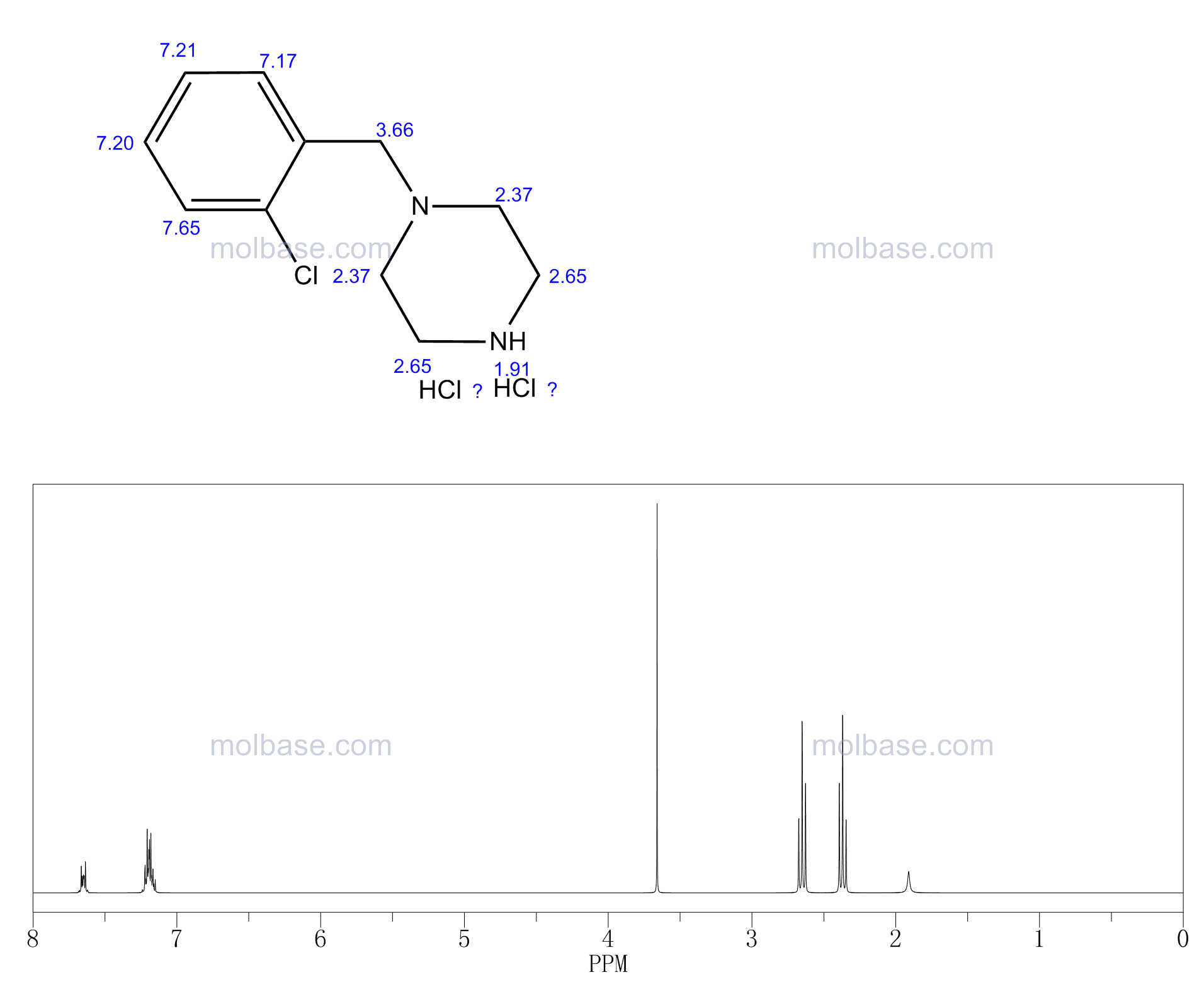 1-[(2-chlorophenyl)methyl]piperazine,dihydrochloride NMR spectra analysis, Chemical CAS NO. 199672-00-9 NMR spectral analysis, 1-[(2-chlorophenyl)methyl]piperazine,dihydrochloride C-NMR spectrum