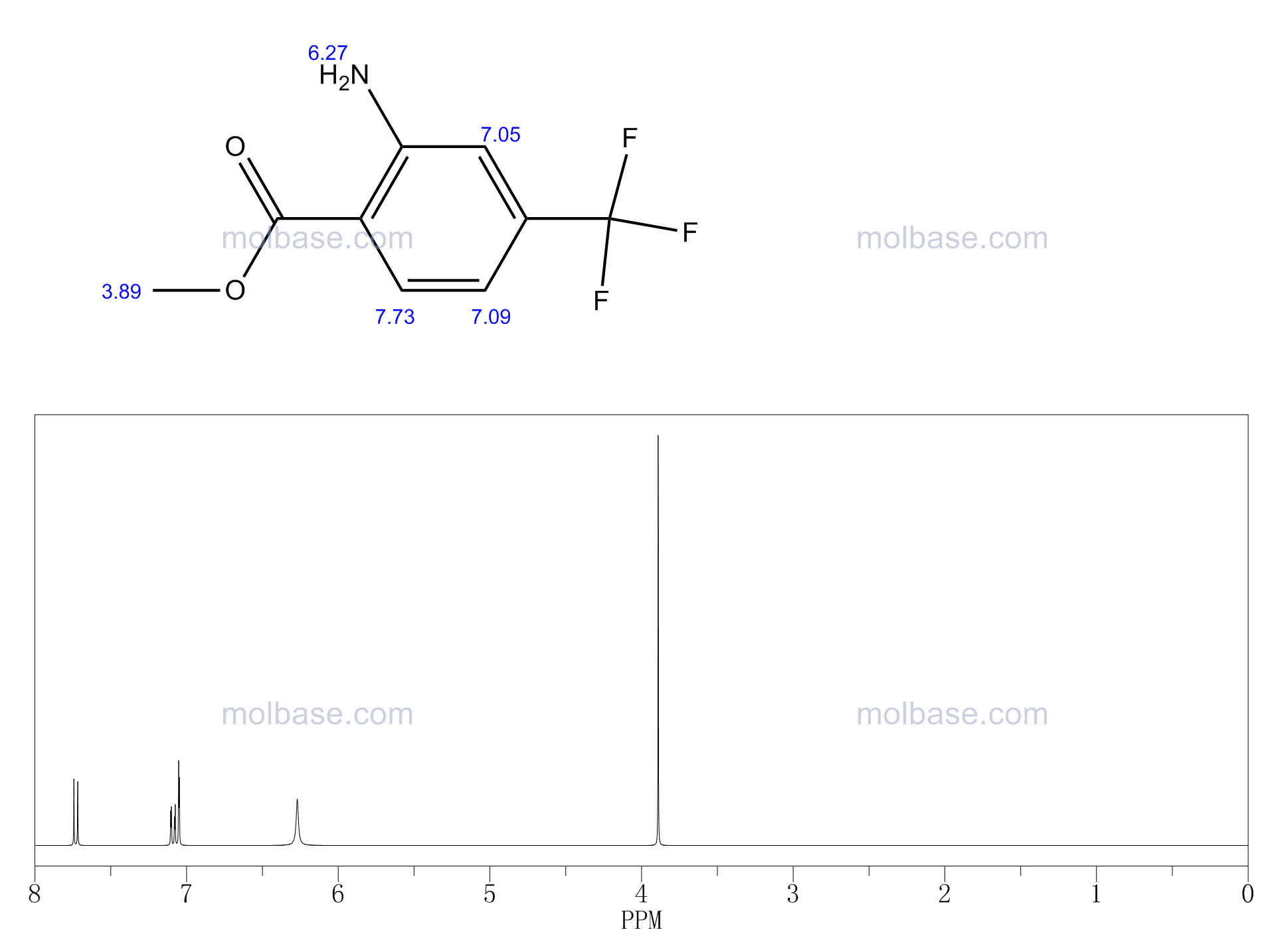 Methyl 2-amino-4-(trifluoromethyl)benzoate NMR spectra analysis, Chemical CAS NO. 61500-87-6 NMR spectral analysis, Methyl 2-amino-4-(trifluoromethyl)benzoate C-NMR spectrum