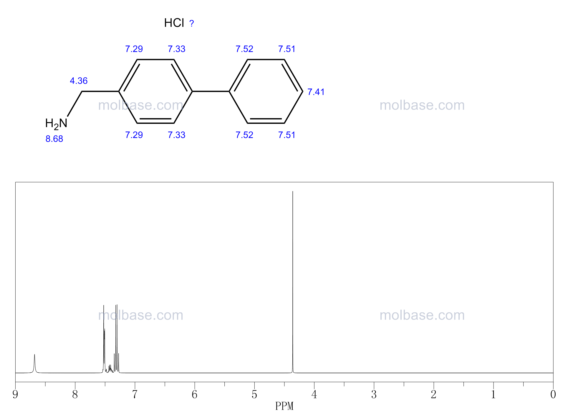 (4-phenylphenyl)methanamine,hydrochloride NMR spectra analysis, Chemical CAS NO. 238428-24-5 NMR spectral analysis, (4-phenylphenyl)methanamine,hydrochloride C-NMR spectrum