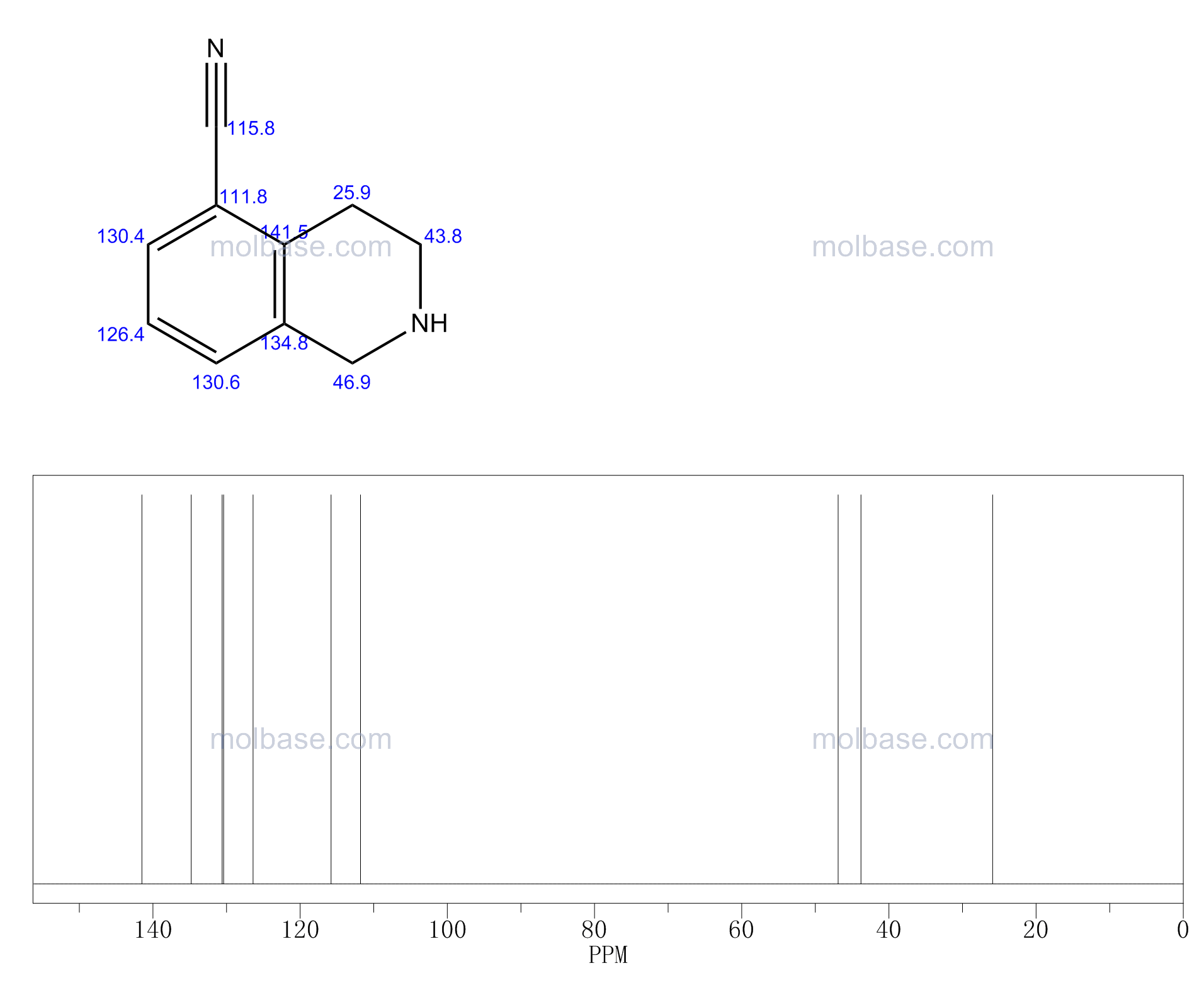 1,2,3,4-tetrahydroisoquinoline-5-carbonitrile NMR spectra analysis, Chemical CAS NO. 215794-24-4 NMR spectral analysis, 1,2,3,4-tetrahydroisoquinoline-5-carbonitrile C-NMR spectrum