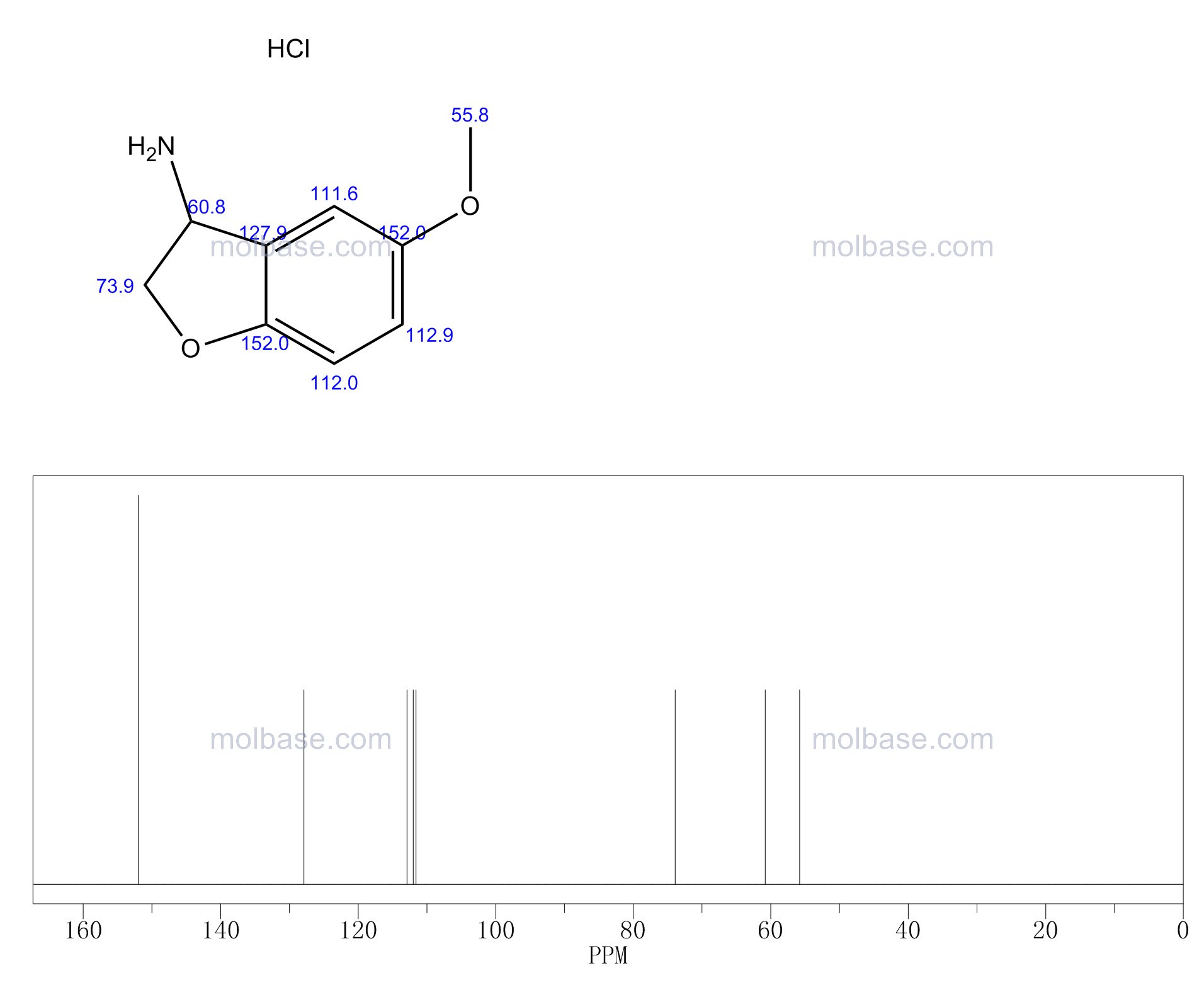 5-methoxy-2,3-dihydro-1-benzofuran-3-amine,hydrochloride NMR spectra analysis, Chemical CAS NO. 109926-36-5 NMR spectral analysis, 5-methoxy-2,3-dihydro-1-benzofuran-3-amine,hydrochloride C-NMR spectrum