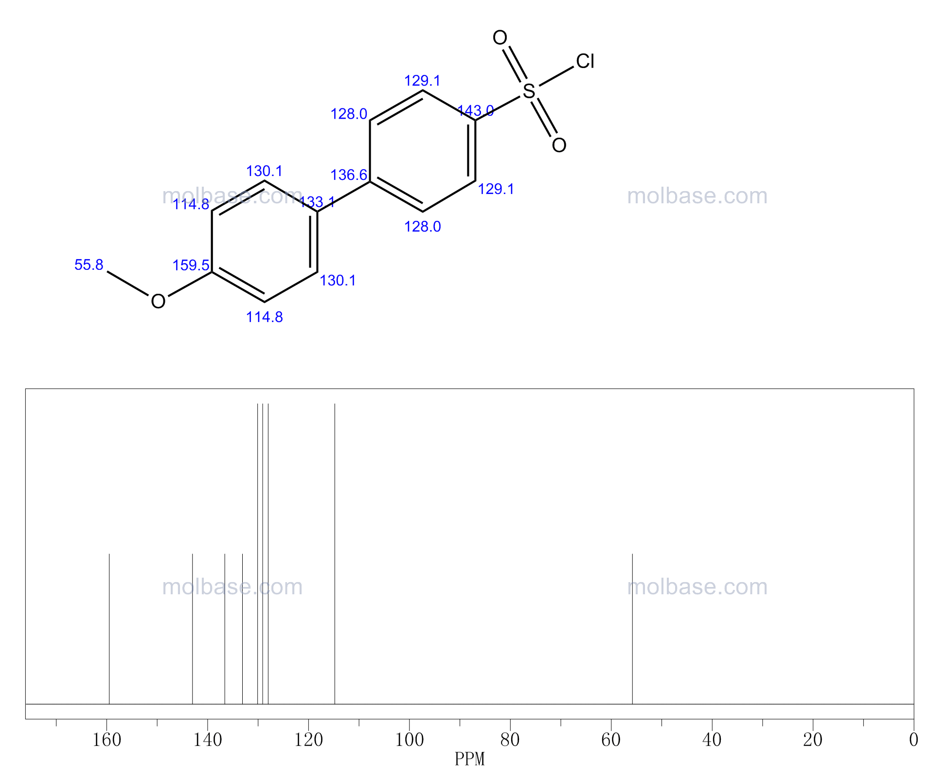 4'-Methoxybiphenyl-4-sulfonyl chloride NMR spectra analysis, Chemical CAS NO. 202752-04-3 NMR spectral analysis, 4'-Methoxybiphenyl-4-sulfonyl chloride C-NMR spectrum