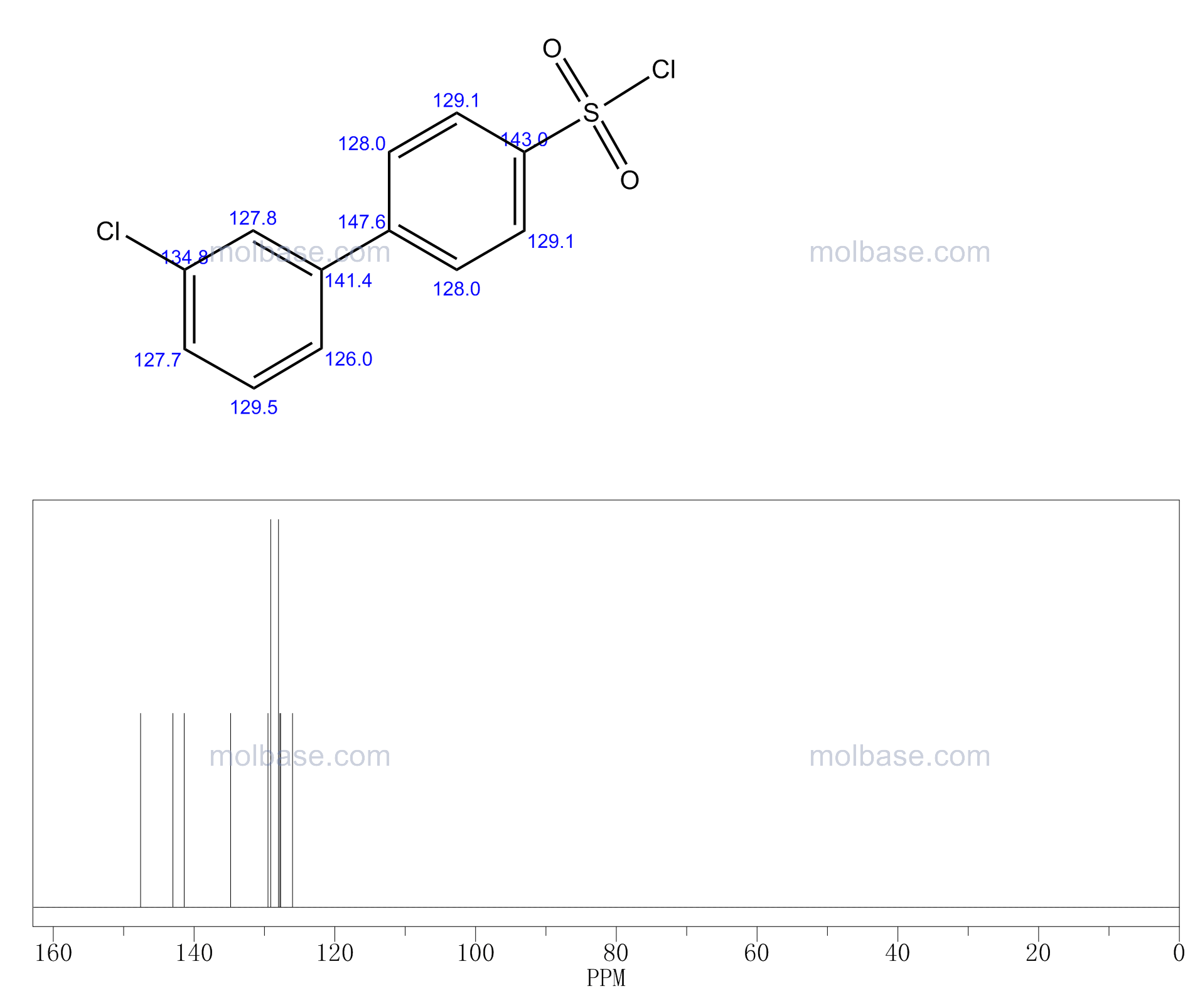 4-(3-chlorophenyl)benzenesulfonyl chloride NMR spectra analysis, Chemical CAS NO. 478647-00-6 NMR spectral analysis, 4-(3-chlorophenyl)benzenesulfonyl chloride C-NMR spectrum