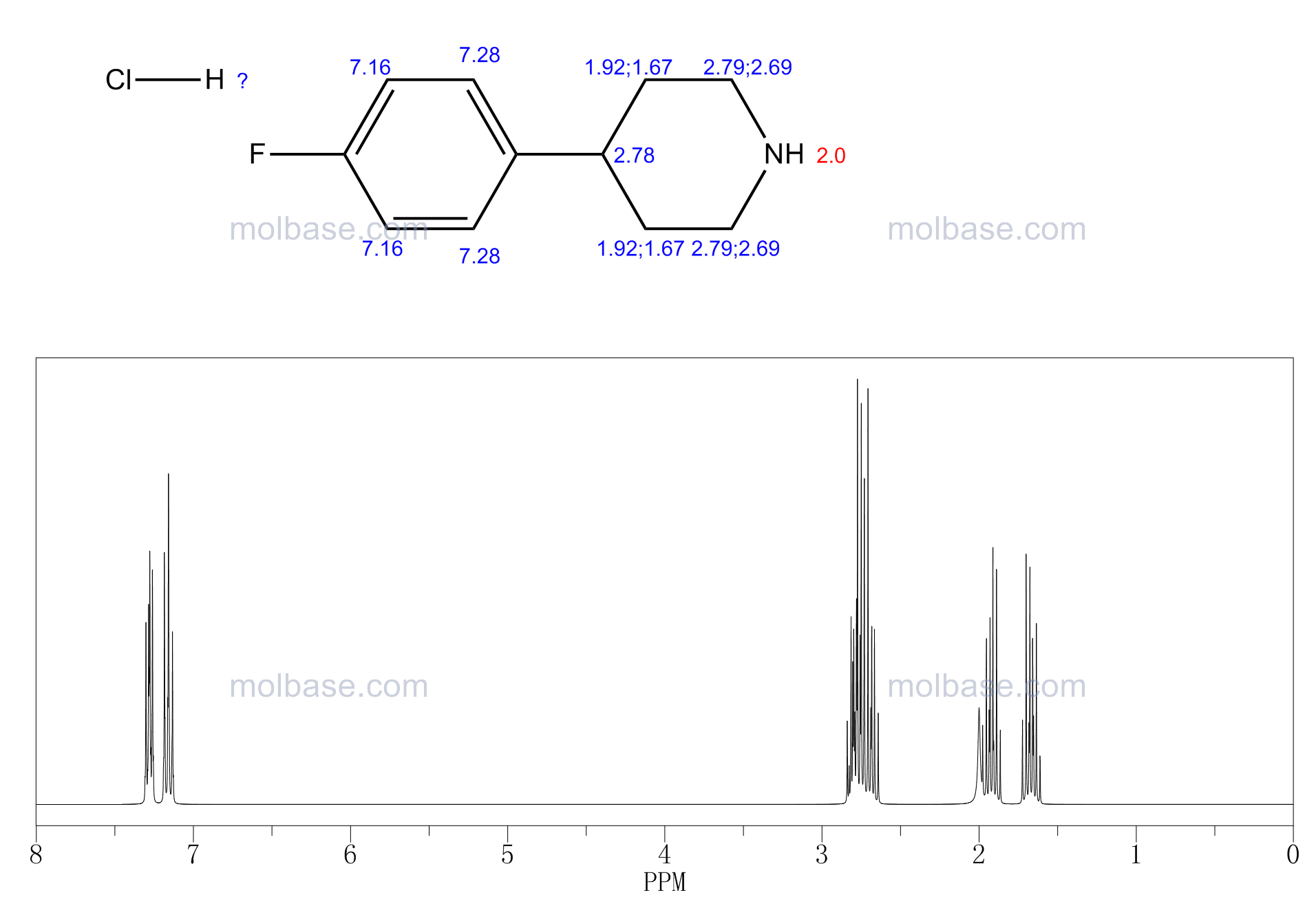 4-(4-Fluorophenyl)piperidine hydrochloride NMR spectra analysis, Chemical CAS NO. 6716-98-9 NMR spectral analysis, 4-(4-Fluorophenyl)piperidine hydrochloride C-NMR spectrum