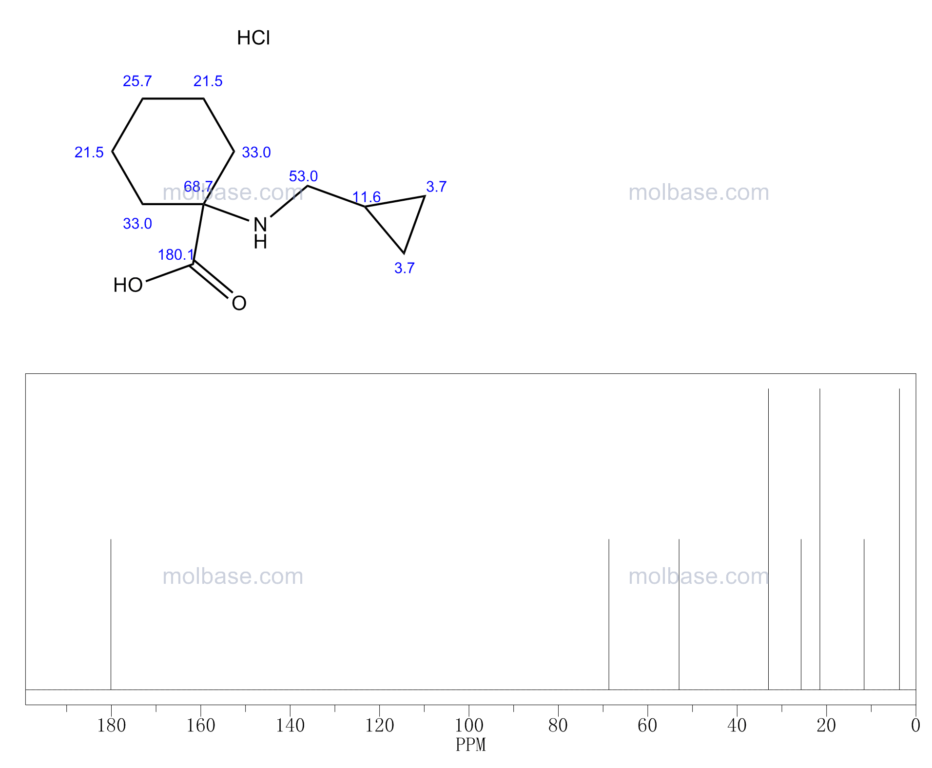 1-(CYCLOPROPYLMETHYL-AMINO)-CYCLOHEXANECARBOXYLIC ACID HYDROCHLORIDE NMR spectra analysis, Chemical CAS NO. 939760-83-5 NMR spectral analysis, 1-(CYCLOPROPYLMETHYL-AMINO)-CYCLOHEXANECARBOXYLIC ACID HYDROCHLORIDE C-NMR spectrum
