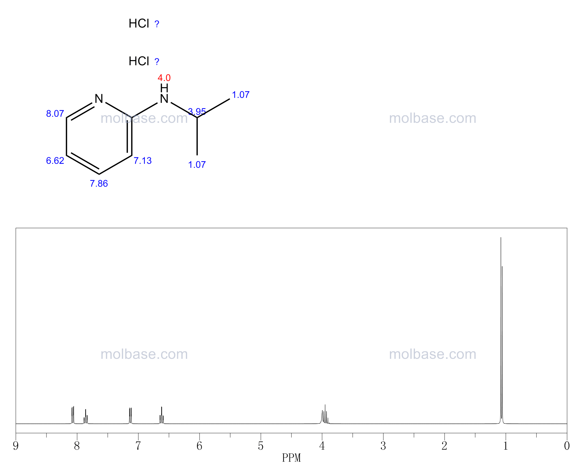 ISOPROPYL-PYRIDIN-2-YL-AMINE DIHYDROCHLORIDE NMR spectra analysis, Chemical CAS NO. 15513-18-5 NMR spectral analysis, ISOPROPYL-PYRIDIN-2-YL-AMINE DIHYDROCHLORIDE C-NMR spectrum