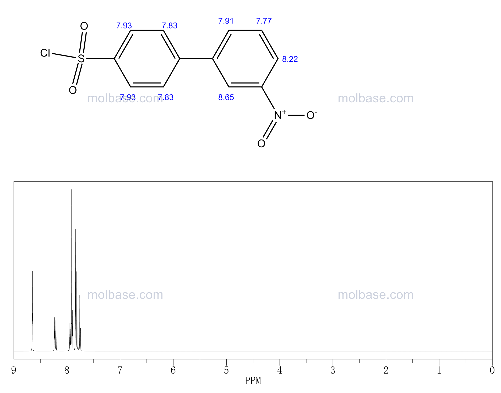 4-(3-nitrophenyl)benzenesulfonyl chloride NMR spectra analysis, Chemical CAS NO. 101366-50-1 NMR spectral analysis, 4-(3-nitrophenyl)benzenesulfonyl chloride C-NMR spectrum