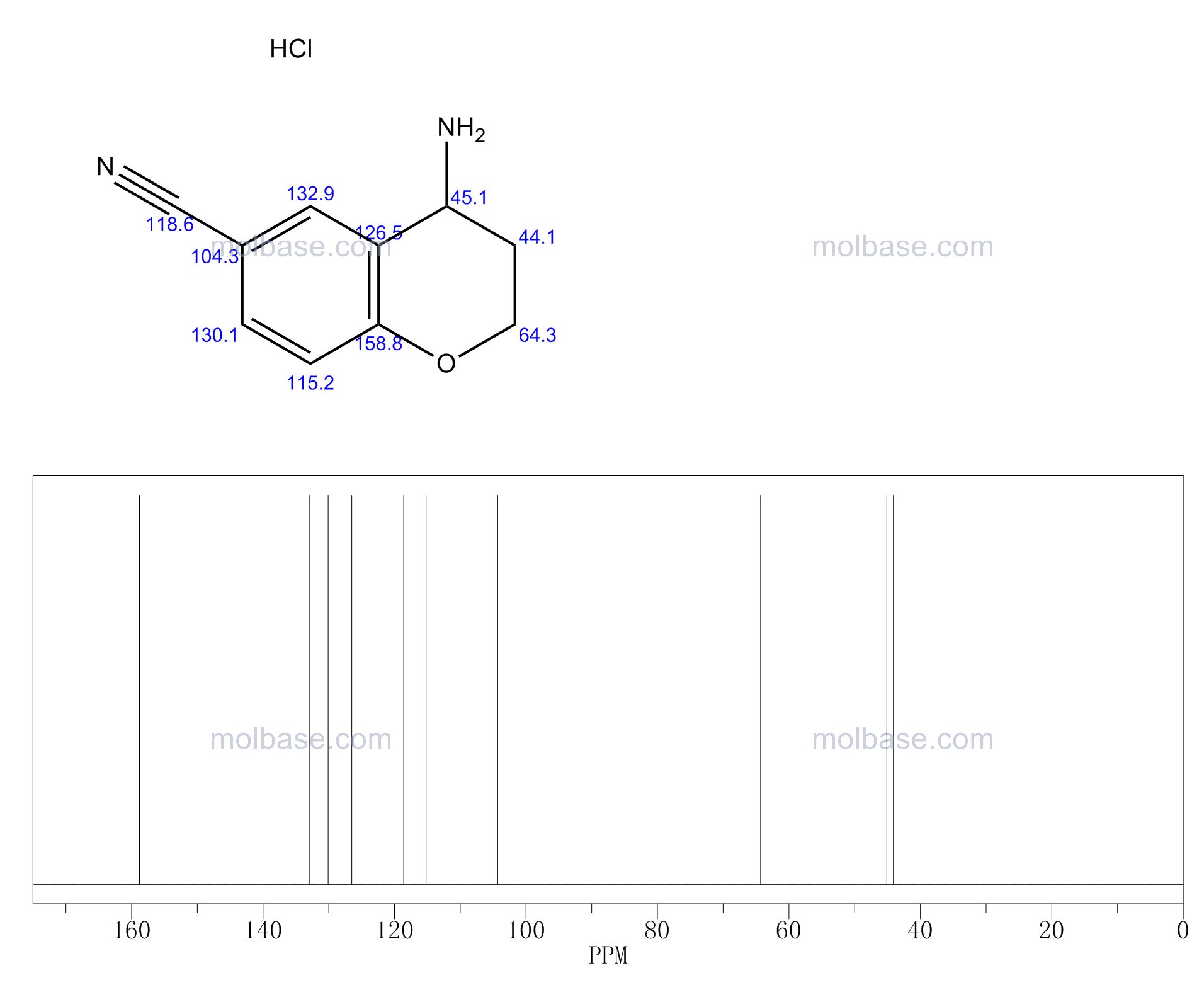 4-amino-3,4-dihydro-2H-chromene-6-carbonitrile NMR spectra analysis, Chemical CAS NO. 911825-88-2 NMR spectral analysis, 4-amino-3,4-dihydro-2H-chromene-6-carbonitrile C-NMR spectrum