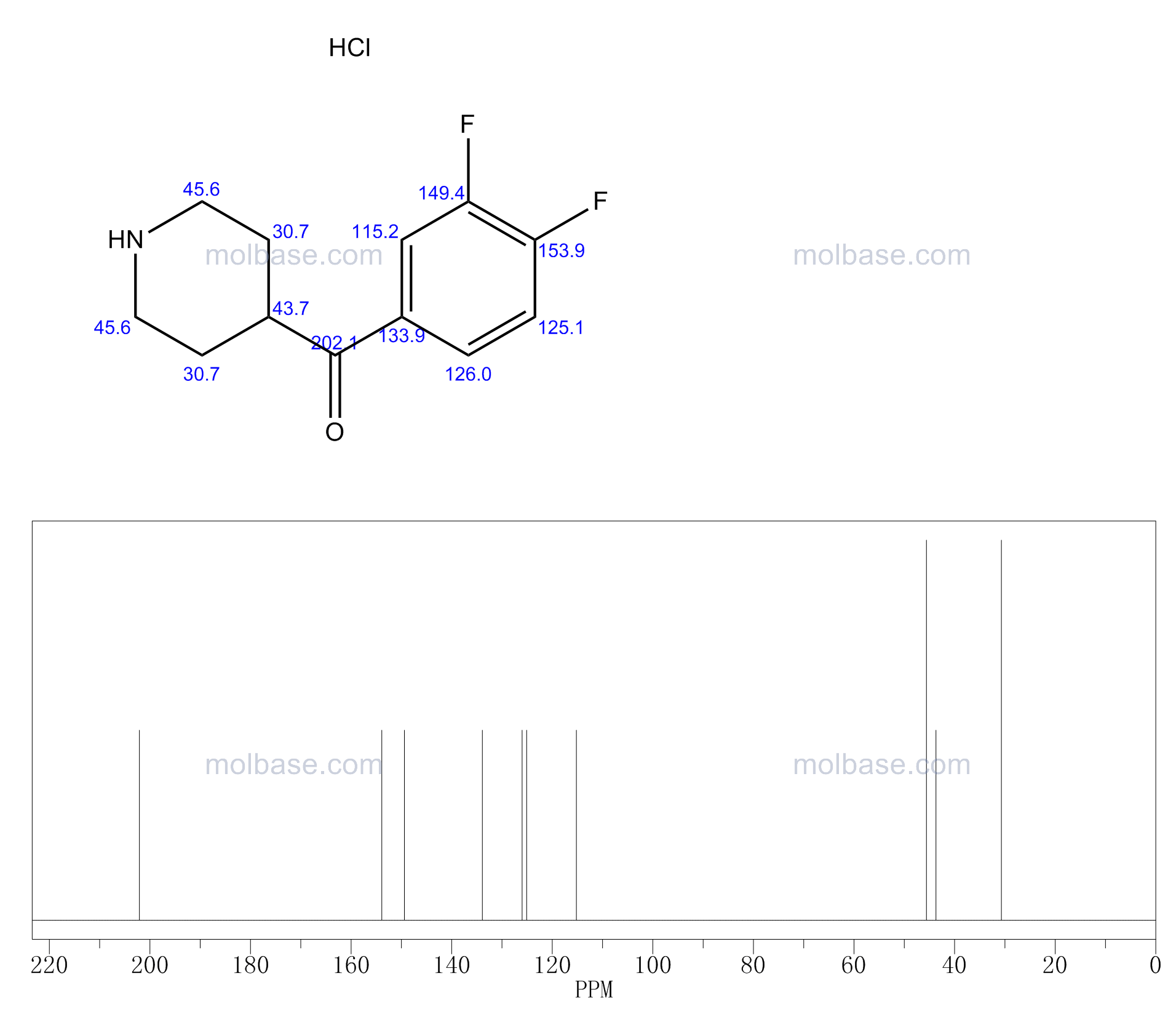 (3,4-difluorophenyl)-piperidin-4-ylmethanone,hydrochloride NMR spectra analysis, Chemical CAS NO. 140235-26-3 NMR spectral analysis, (3,4-difluorophenyl)-piperidin-4-ylmethanone,hydrochloride C-NMR spectrum