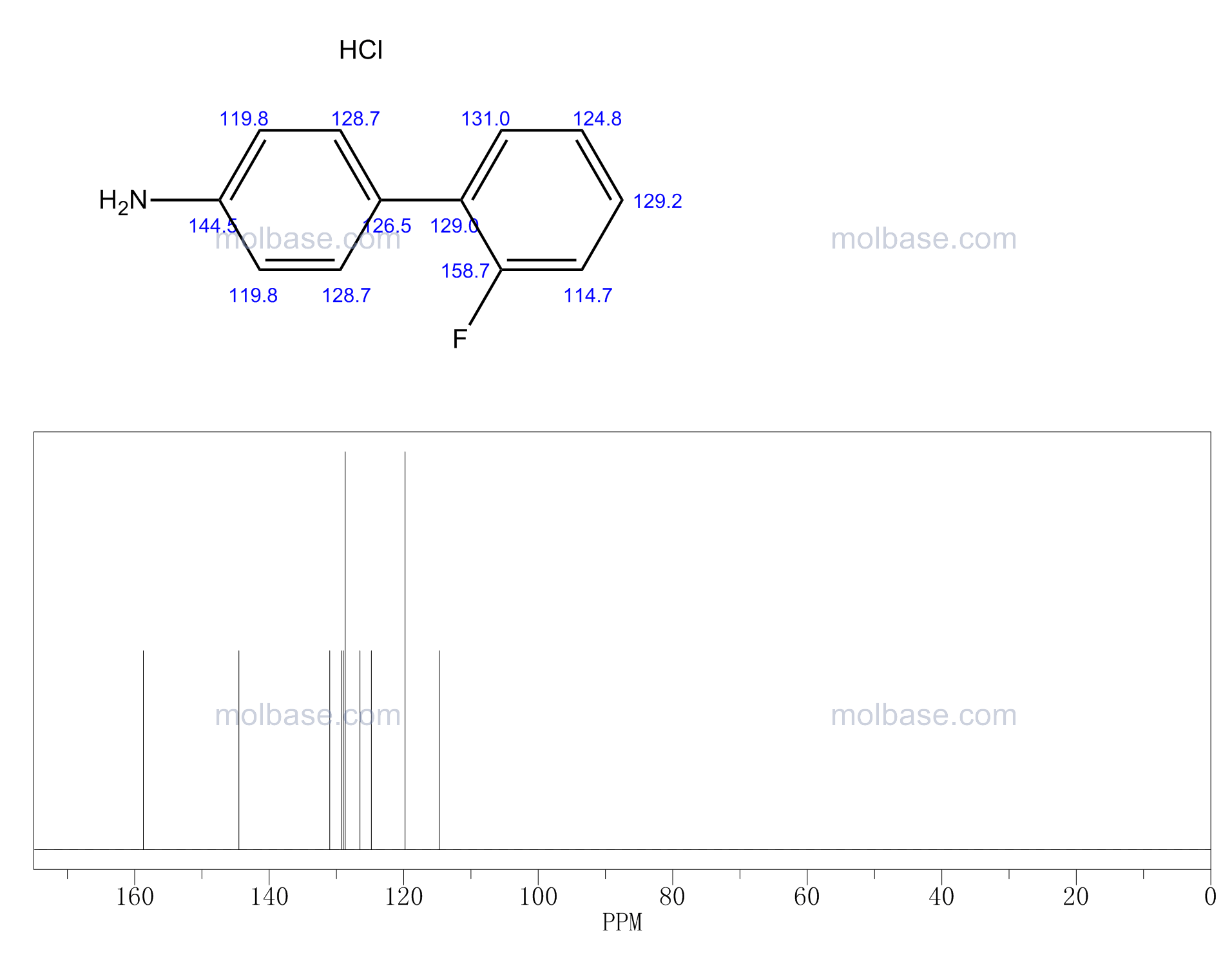 4-(2-fluorophenyl)aniline,hydrochloride NMR spectra analysis, Chemical CAS NO. 321-61-9 NMR spectral analysis, 4-(2-fluorophenyl)aniline,hydrochloride C-NMR spectrum