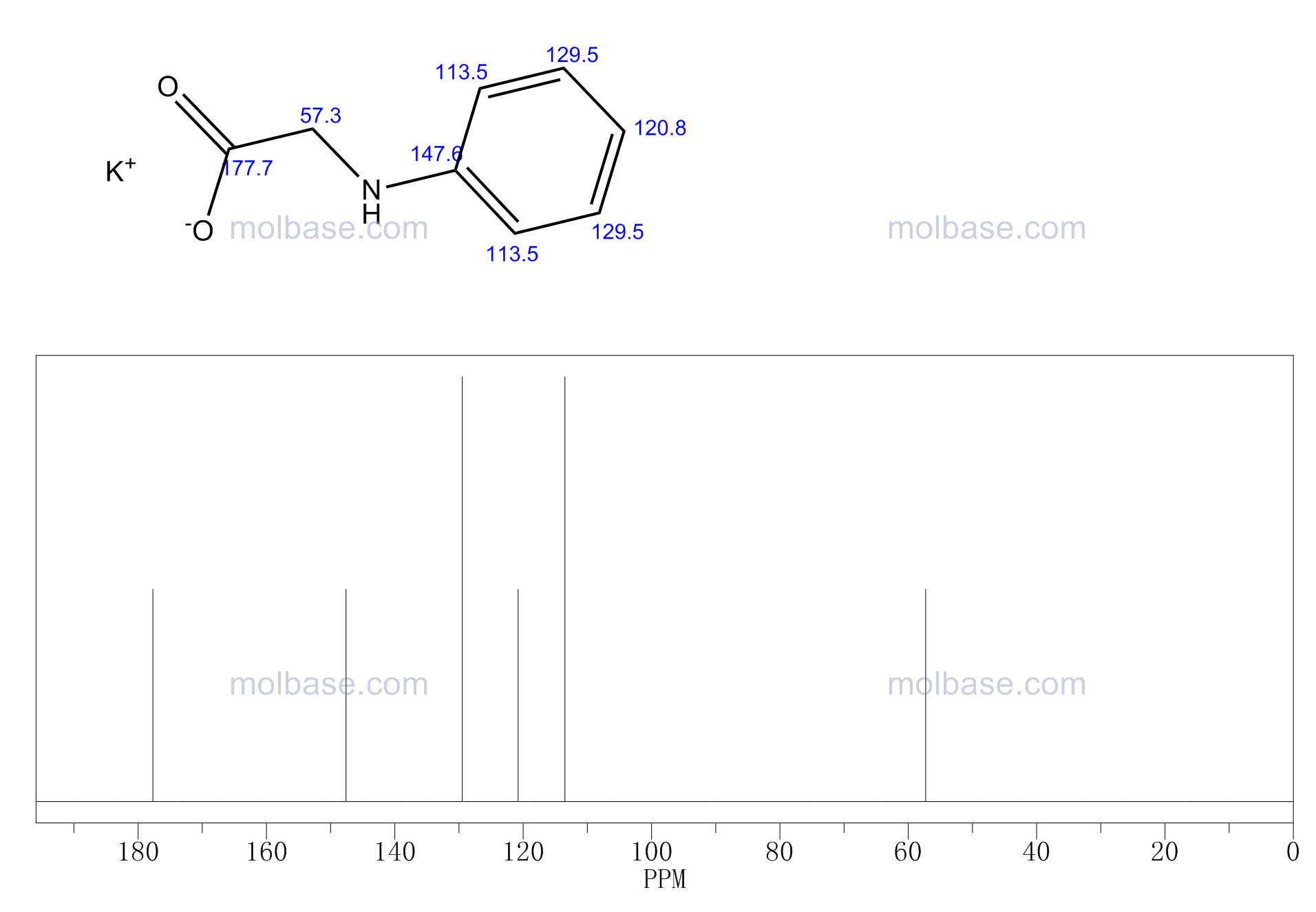 N-Phenylglycine potassium salt NMR spectra analysis, Chemical CAS NO. 19525-59-8 NMR spectral analysis, N-Phenylglycine potassium salt C-NMR spectrum