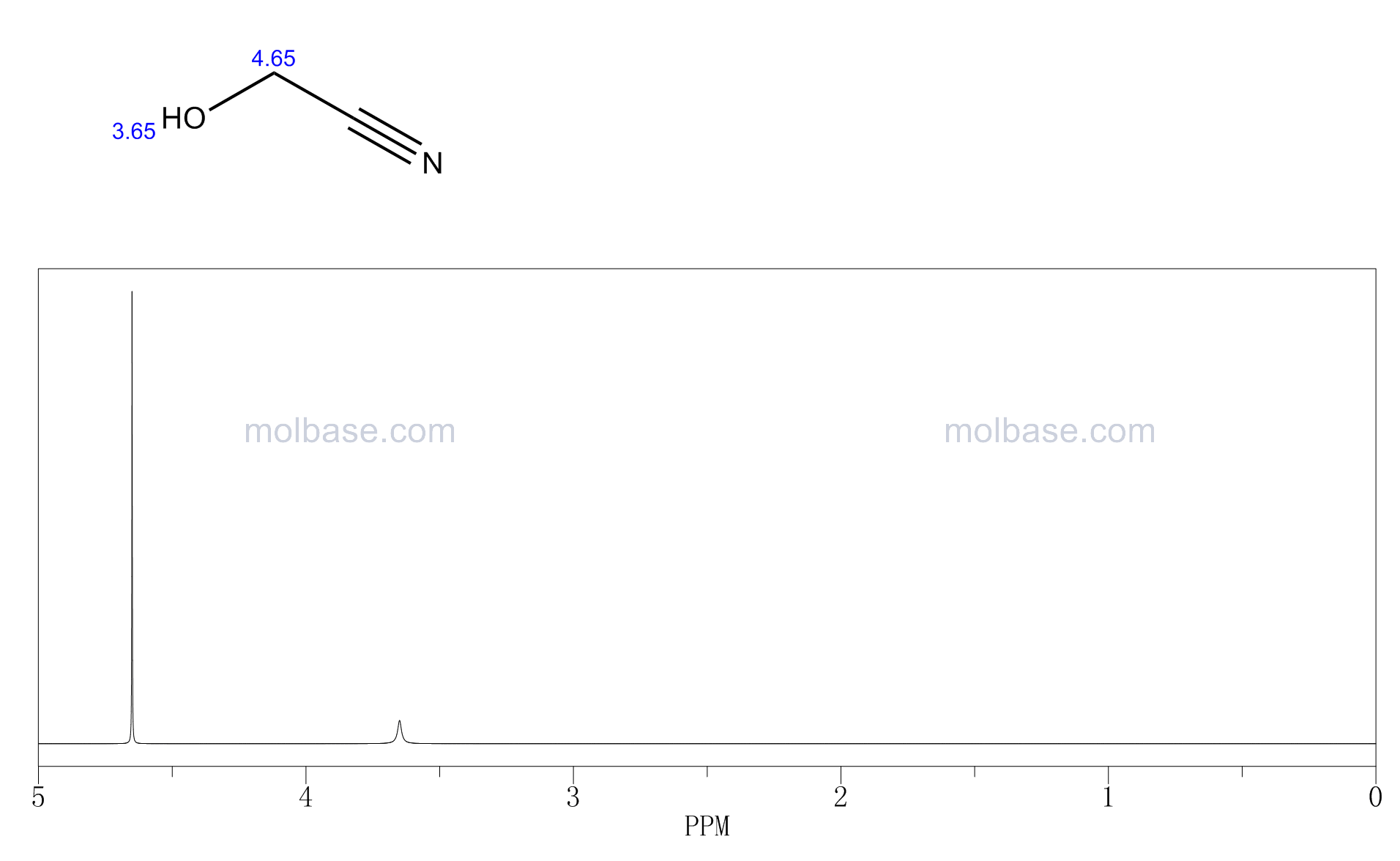 Glycolonitrile NMR spectra analysis, Chemical CAS NO. 107-16-4 NMR spectral analysis, Glycolonitrile C-NMR spectrum
