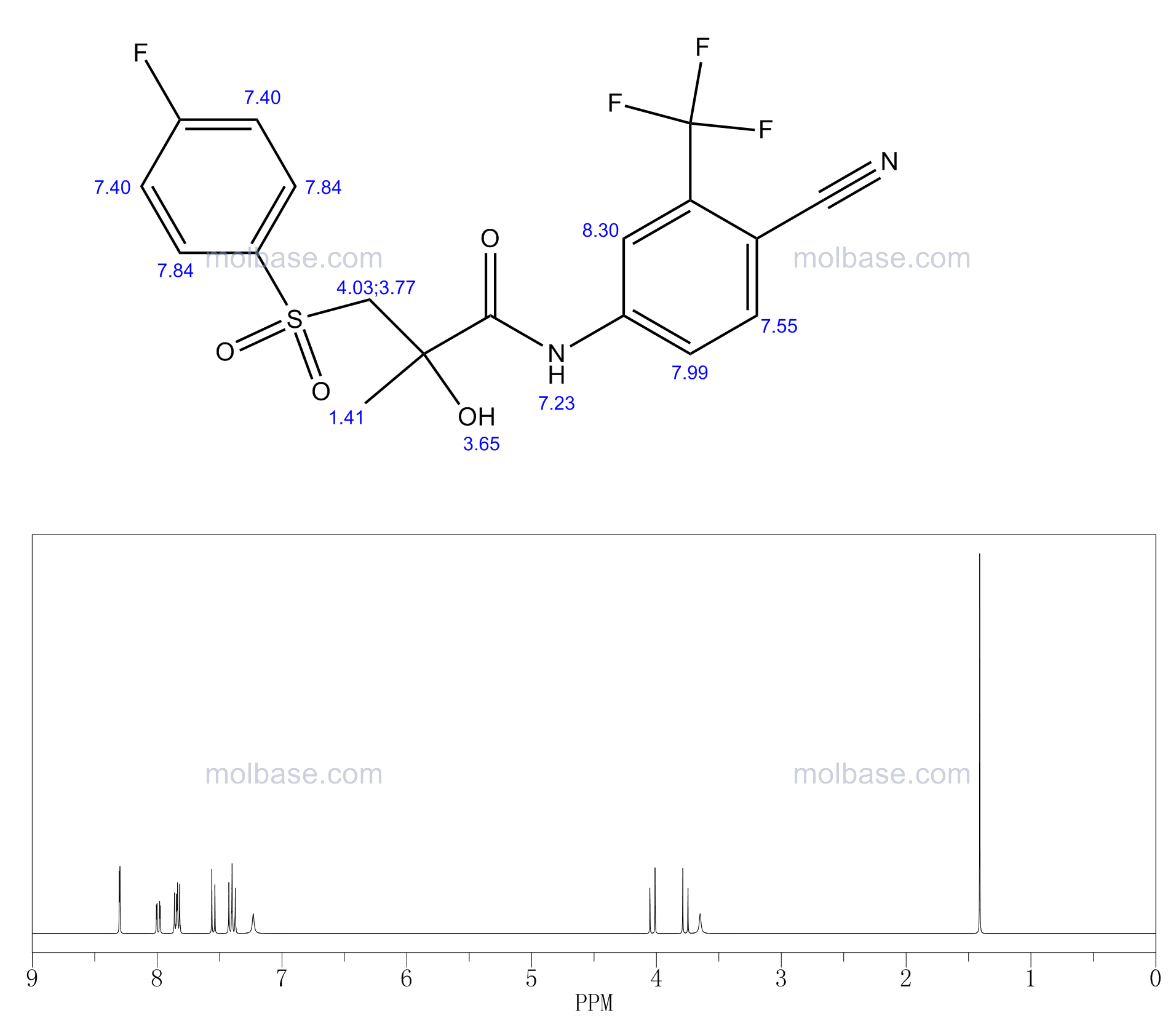 Bicalutamide NMR spectra analysis, Chemical CAS NO. 90357-06-5 NMR spectral analysis, Bicalutamide C-NMR spectrum