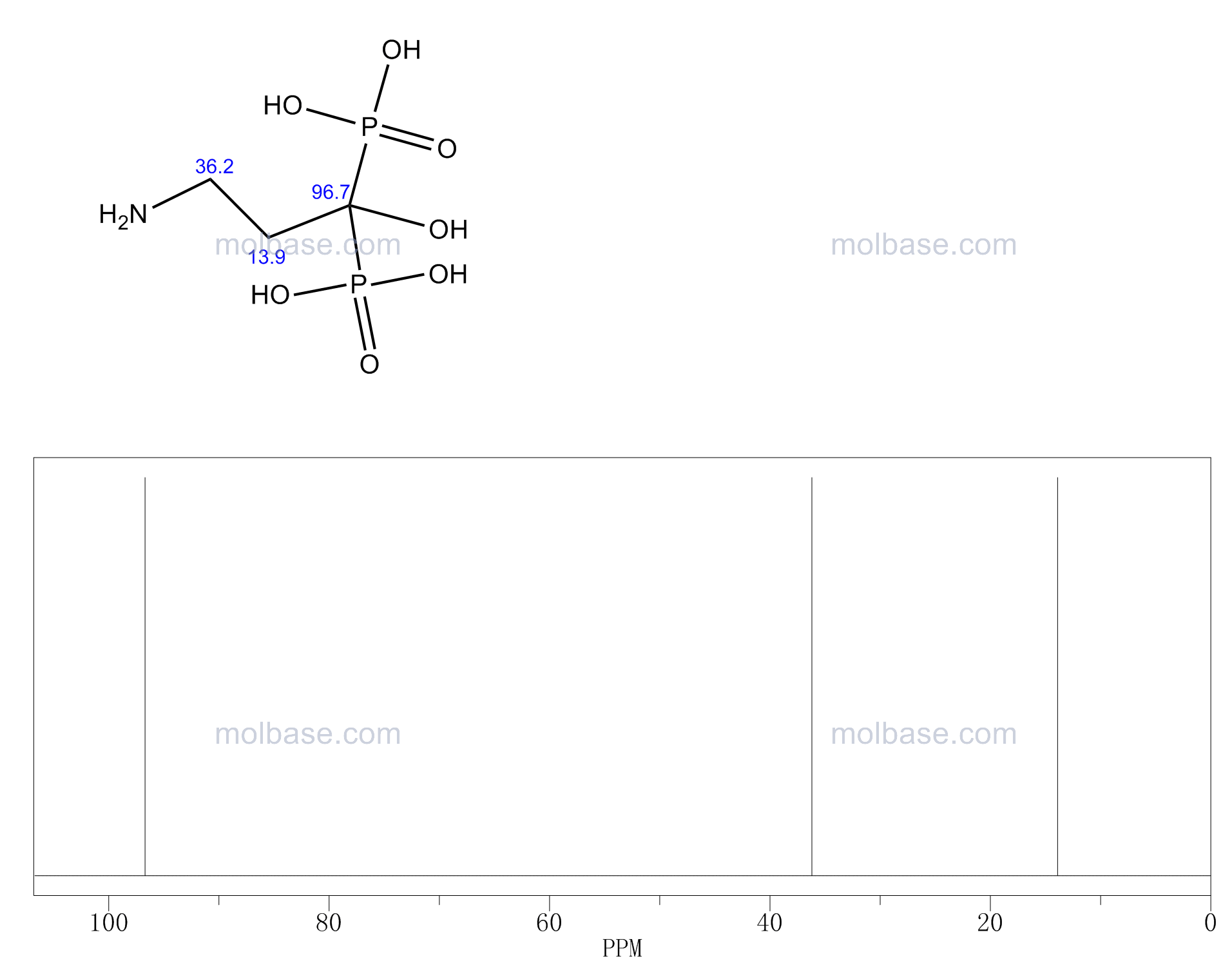 Pamidronic acid NMR spectra analysis, Chemical CAS NO. 40391-99-9 NMR spectral analysis, Pamidronic acid C-NMR spectrum