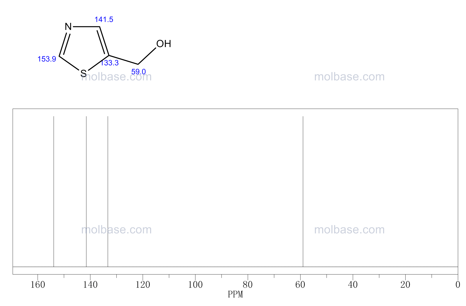 5-(Hydroxymethyl)thiazole NMR spectra analysis, Chemical CAS NO. 38585-74-9 NMR spectral analysis, 5-(Hydroxymethyl)thiazole C-NMR spectrum