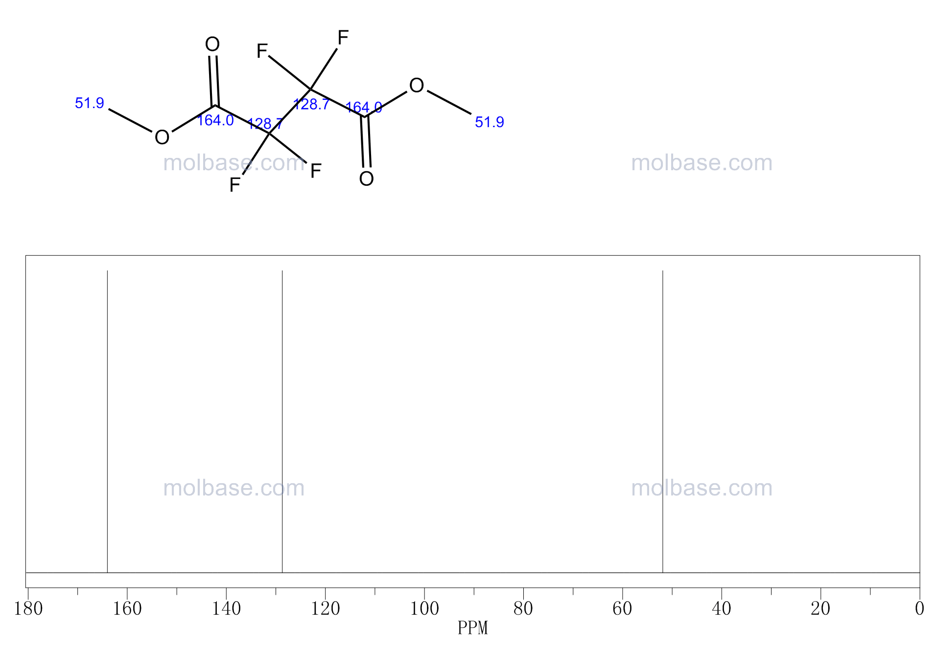 dimethyl 2,2,3,3-tetrafluorobutanedioate NMR spectra analysis, Chemical CAS NO. 356-36-5 NMR spectral analysis, dimethyl 2,2,3,3-tetrafluorobutanedioate C-NMR spectrum