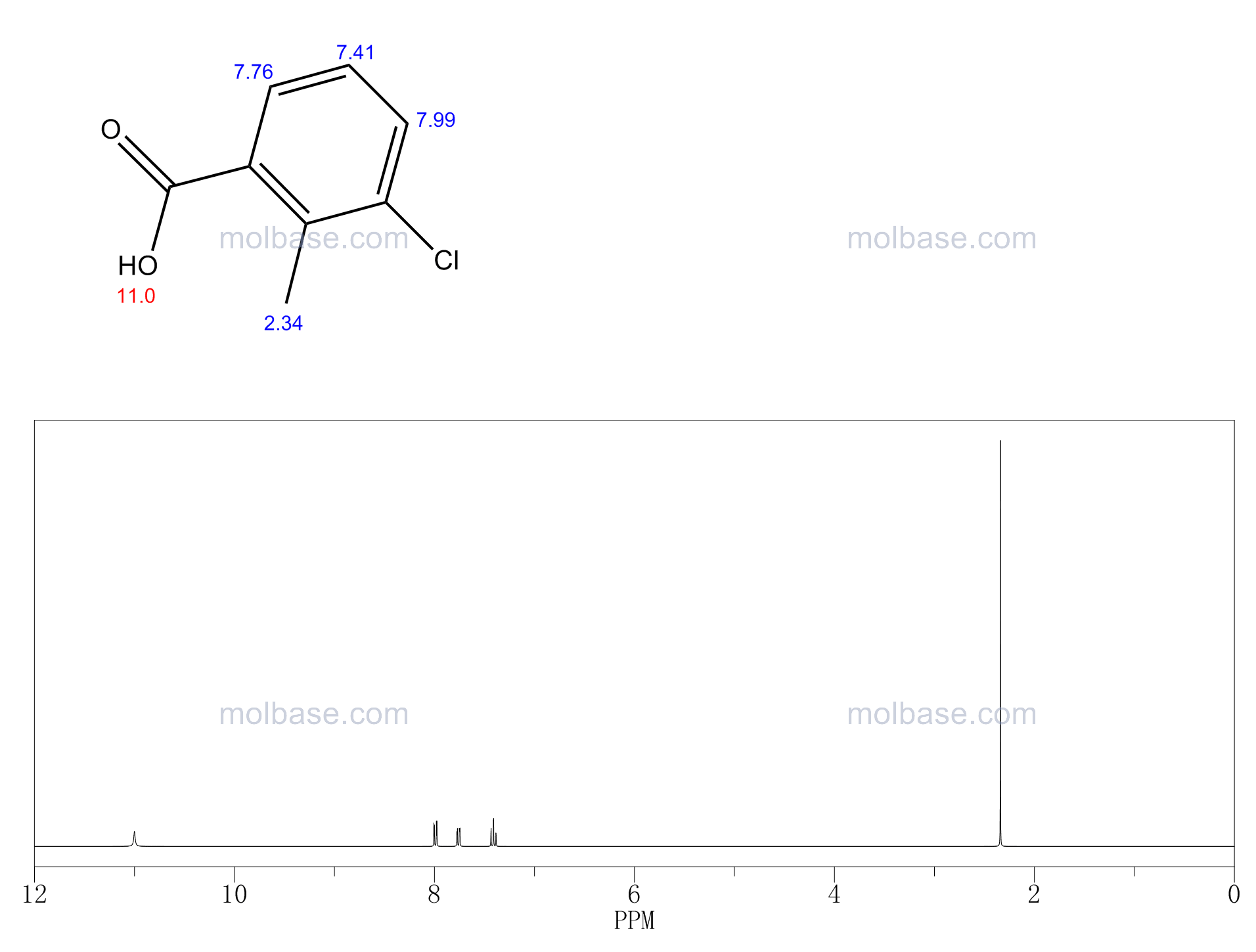 3-Chloro-2-methylbenzoic acid NMR spectra analysis, Chemical CAS NO. 7499-08-3 NMR spectral analysis, 3-Chloro-2-methylbenzoic acid C-NMR spectrum