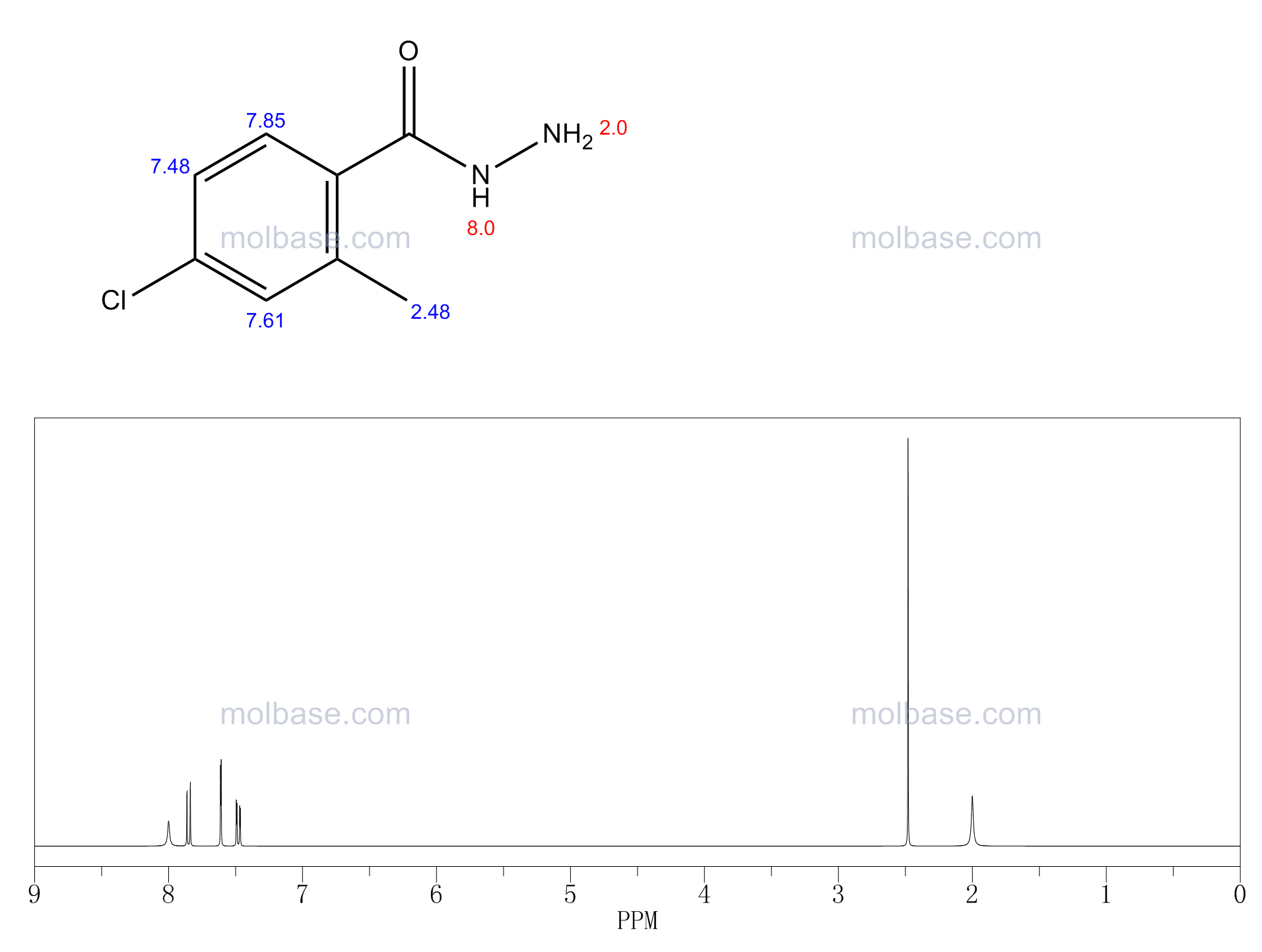 4-chloro-2-methylbenzohydrazide NMR spectra analysis, Chemical CAS NO. 75319-02-7 NMR spectral analysis, 4-chloro-2-methylbenzohydrazide C-NMR spectrum
