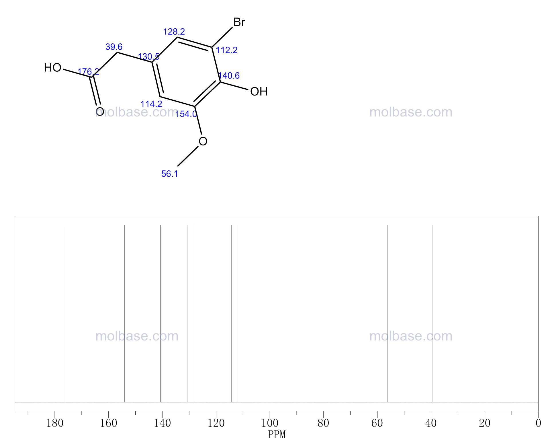 3-Bromo-4-hydroxy-5-methoxyphenylacetic acid NMR spectra analysis, Chemical CAS NO. 206559-42-4 NMR spectral analysis, 3-Bromo-4-hydroxy-5-methoxyphenylacetic acid C-NMR spectrum