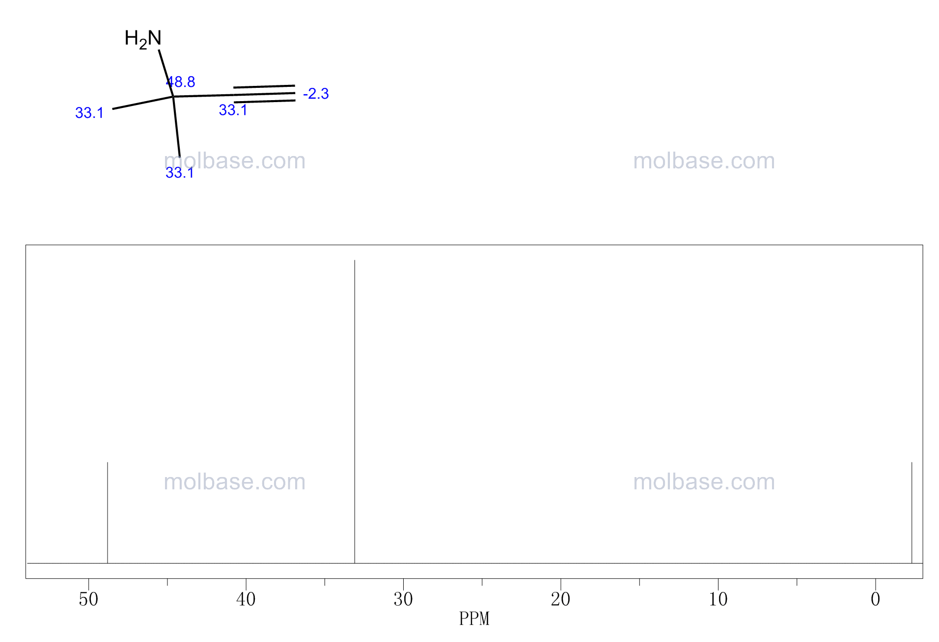 2-methylbut-3-yn-2-amine NMR spectra analysis, Chemical CAS NO. 2978-58-7 NMR spectral analysis, 2-methylbut-3-yn-2-amine C-NMR spectrum