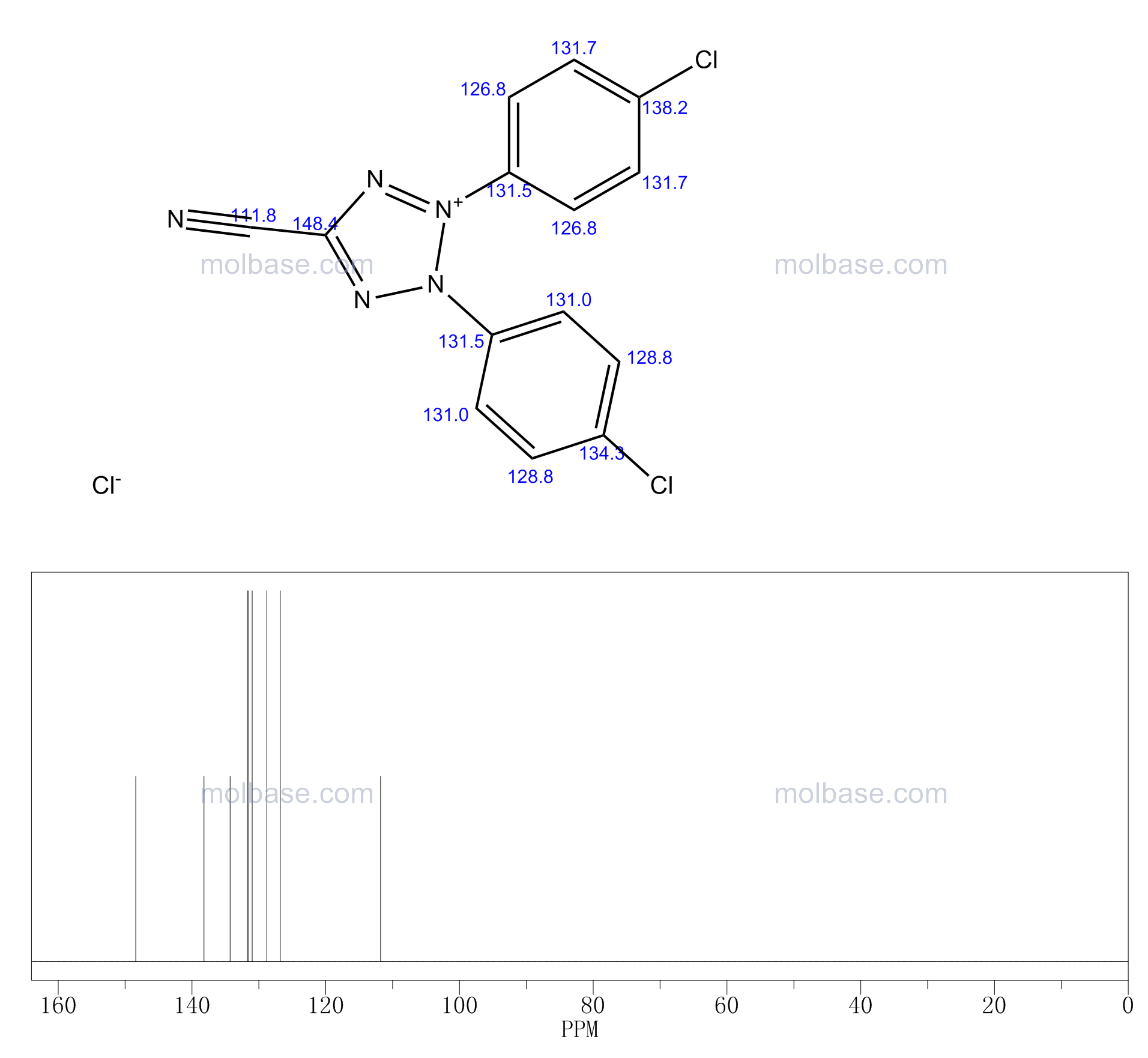 2,3-bis(4-chlorophenyl)tetrazol-2-ium-5-carbonitrile,chloride NMR spectra analysis, Chemical CAS NO. 123431-15-2 NMR spectral analysis, 2,3-bis(4-chlorophenyl)tetrazol-2-ium-5-carbonitrile,chloride C-NMR spectrum