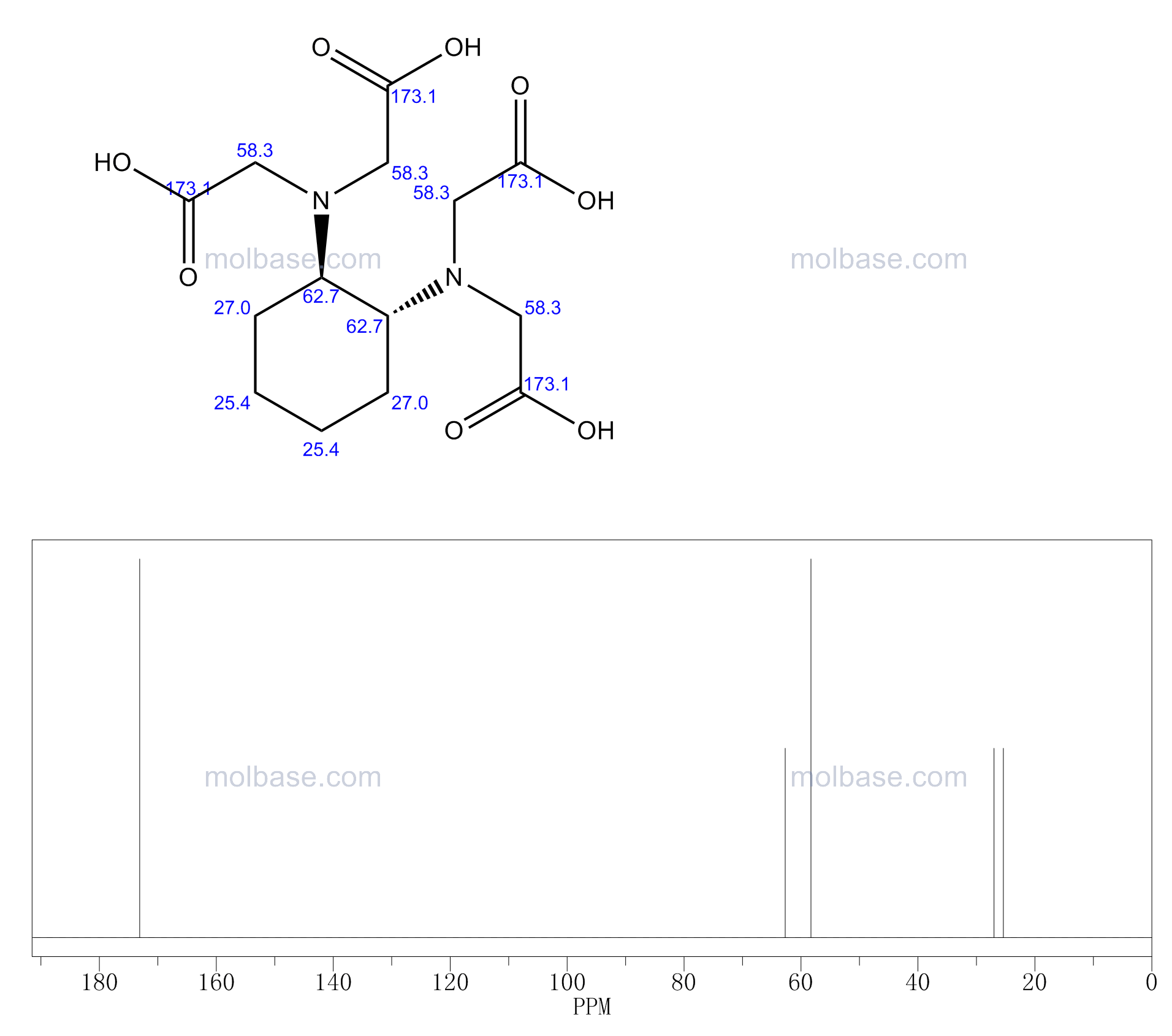 1,2-Cyclohexylenedinitrilotetraacetic acid NMR spectra analysis, Chemical CAS NO. 13291-61-7 NMR spectral analysis, 1,2-Cyclohexylenedinitrilotetraacetic acid C-NMR spectrum