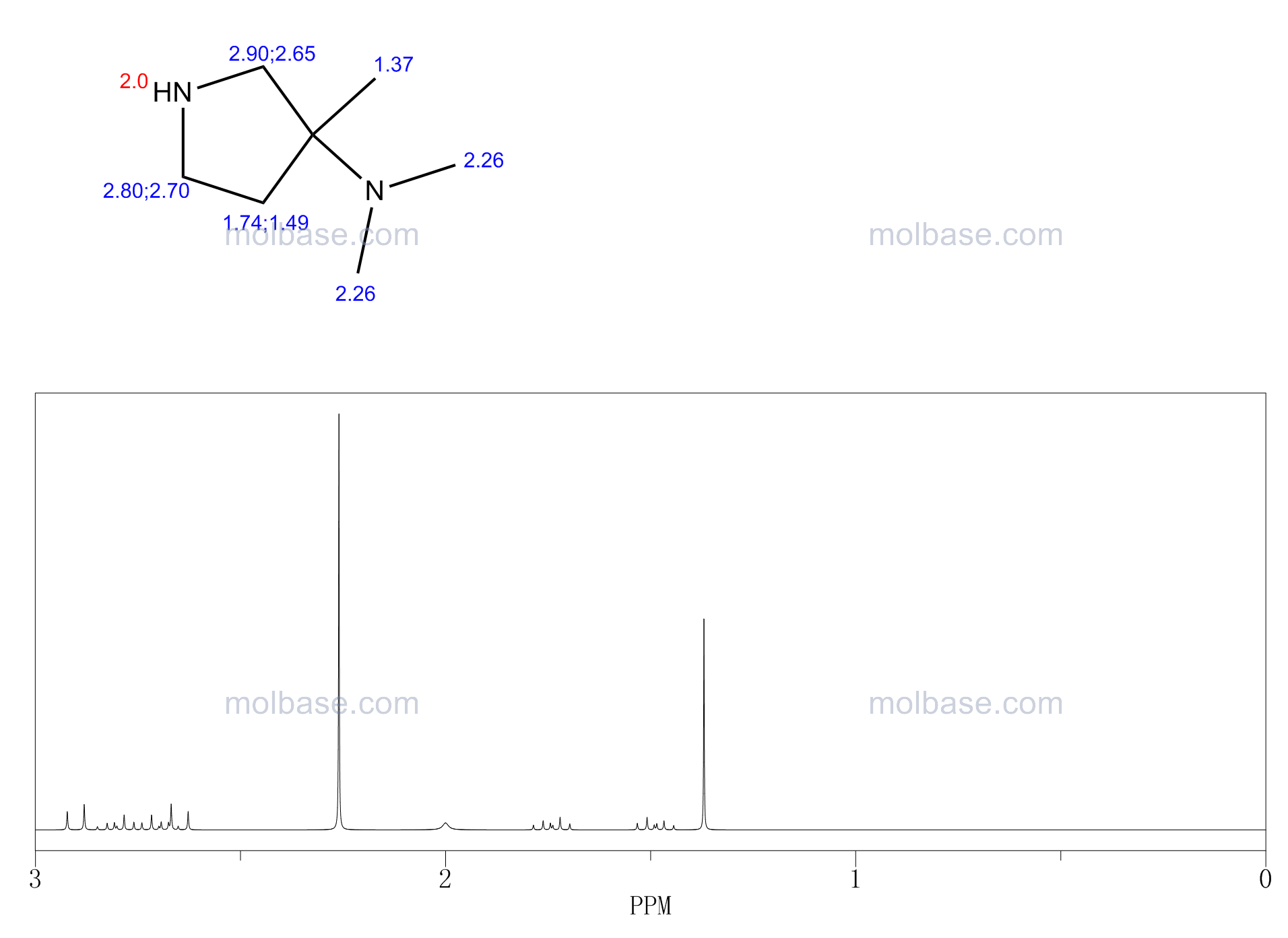 N,N,3-TRIMETHYLPYRROLIDIN-3-AMINE NMR spectra analysis, Chemical CAS NO. 947149-88-4 NMR spectral analysis, N,N,3-TRIMETHYLPYRROLIDIN-3-AMINE C-NMR spectrum