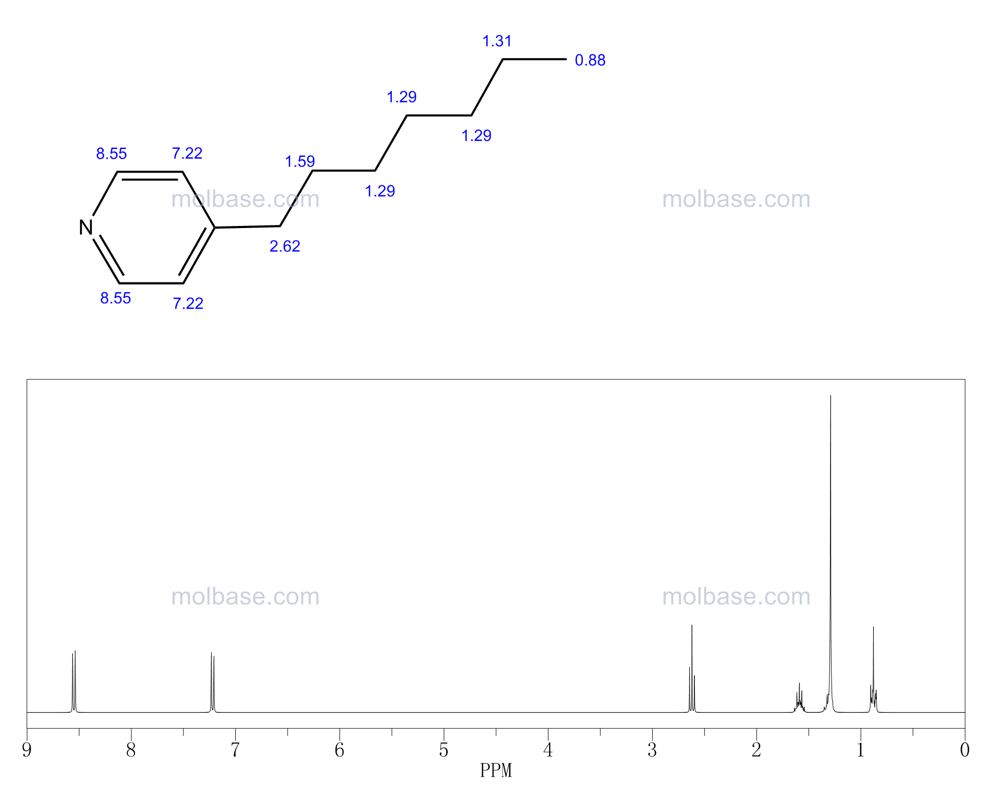4-HEPTYLPYRIDINE NMR spectra analysis, Chemical CAS NO. 40089-90-5 NMR spectral analysis, 4-HEPTYLPYRIDINE C-NMR spectrum