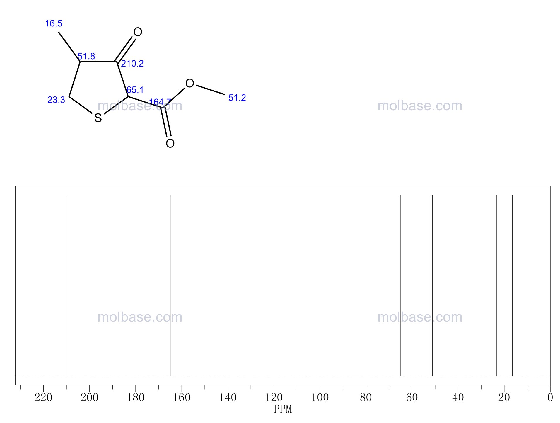 Methyl 4-methyl-3-oxothiolane-2-carboxylate NMR spectra analysis, Chemical CAS NO. 2689-70-5 NMR spectral analysis, Methyl 4-methyl-3-oxothiolane-2-carboxylate C-NMR spectrum