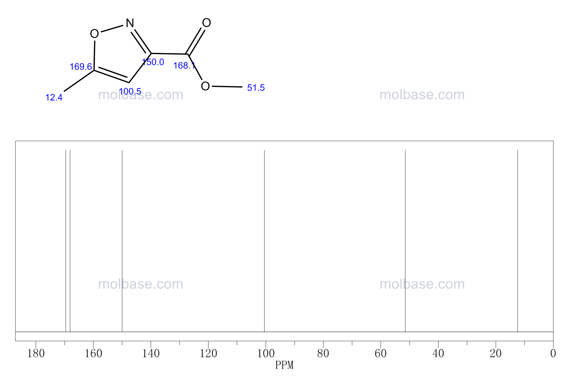 methyl 5-methyl-1,2-oxazole-3-carboxylate NMR spectra analysis, Chemical CAS NO. 19788-35-3 NMR spectral analysis, methyl 5-methyl-1,2-oxazole-3-carboxylate C-NMR spectrum