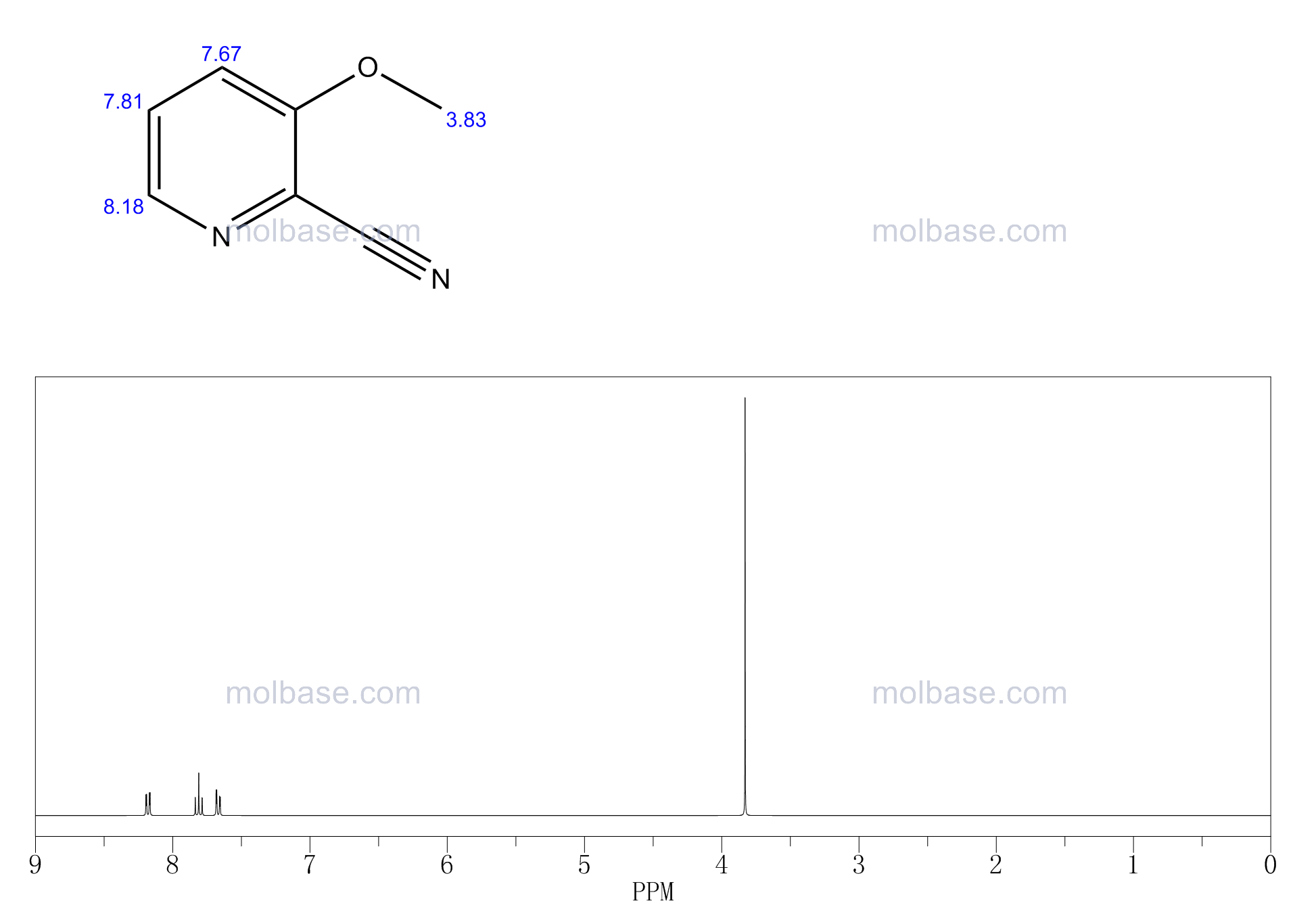 3-methoxypyridine-2-carbonitrile NMR spectra analysis, Chemical CAS NO. 24059-89-0 NMR spectral analysis, 3-methoxypyridine-2-carbonitrile C-NMR spectrum