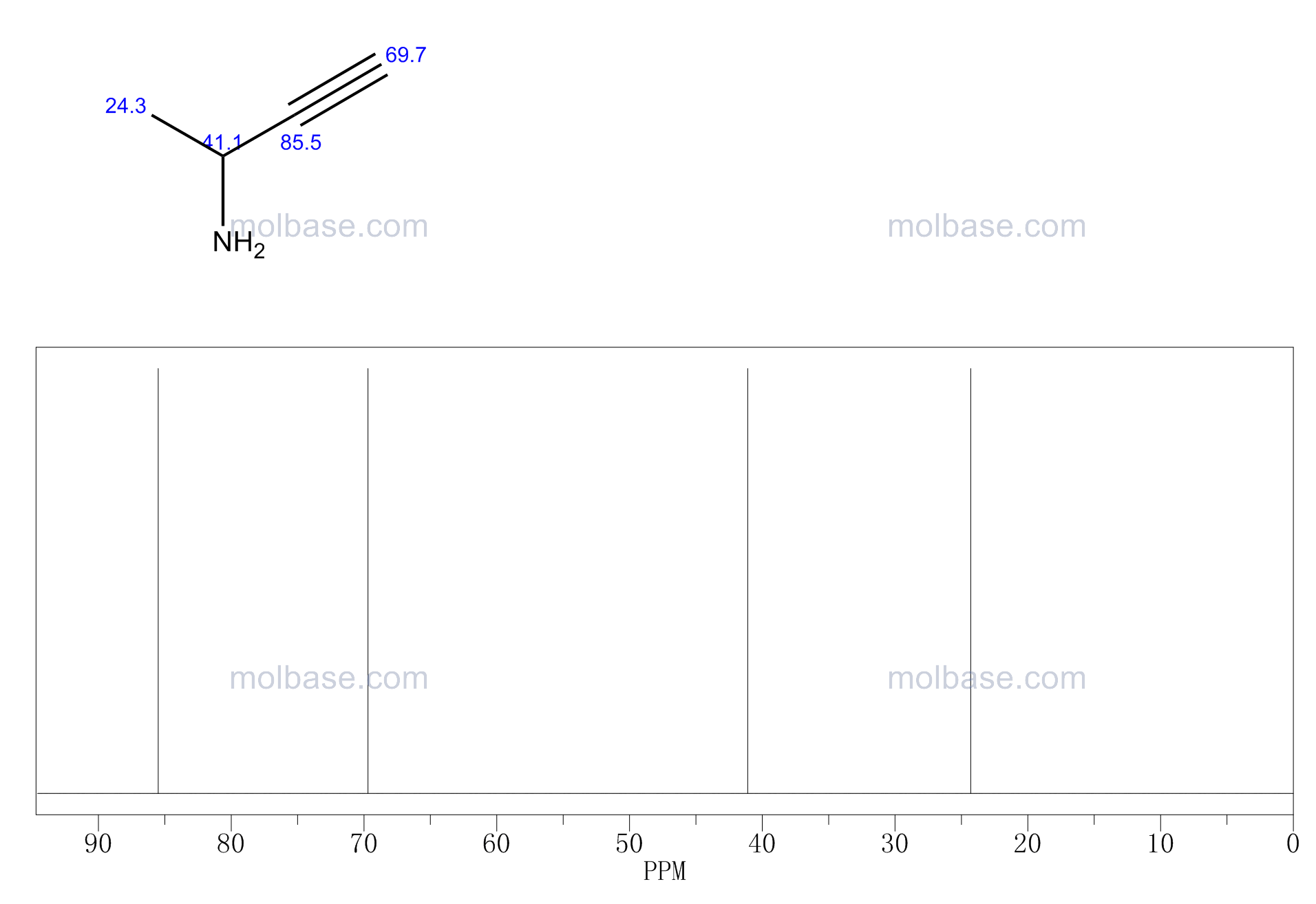 but-3-yn-2-amine NMR spectra analysis, Chemical CAS NO. 30389-17-4 NMR spectral analysis, but-3-yn-2-amine C-NMR spectrum