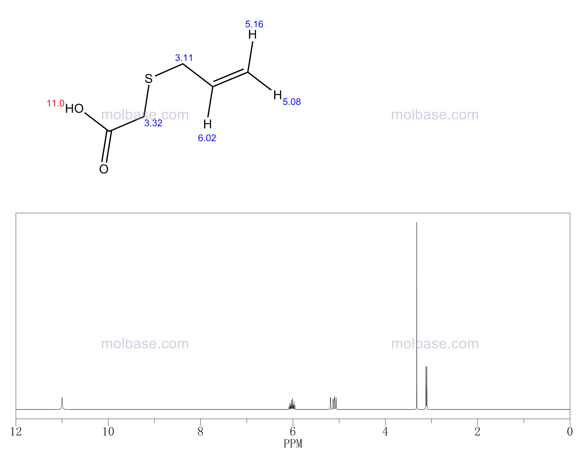 2-prop-2-enylsulfanylacetic acid NMR spectra analysis, Chemical CAS NO. 20600-63-9 NMR spectral analysis, 2-prop-2-enylsulfanylacetic acid C-NMR spectrum