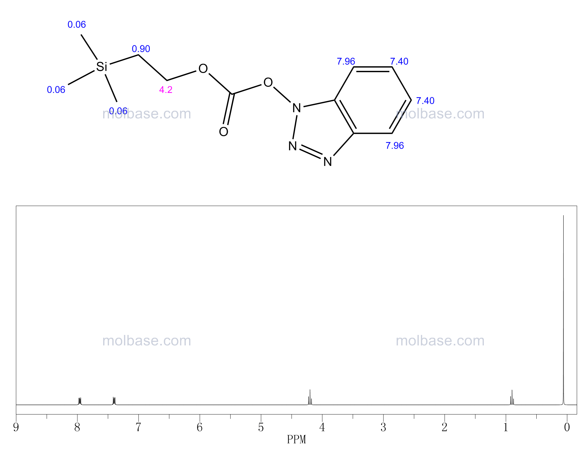 1-[2-(Trimethylsilyl)ethoxycarbonyloxy]benzotriazole NMR spectra analysis, Chemical CAS NO. 113306-55-1 NMR spectral analysis, 1-[2-(Trimethylsilyl)ethoxycarbonyloxy]benzotriazole C-NMR spectrum