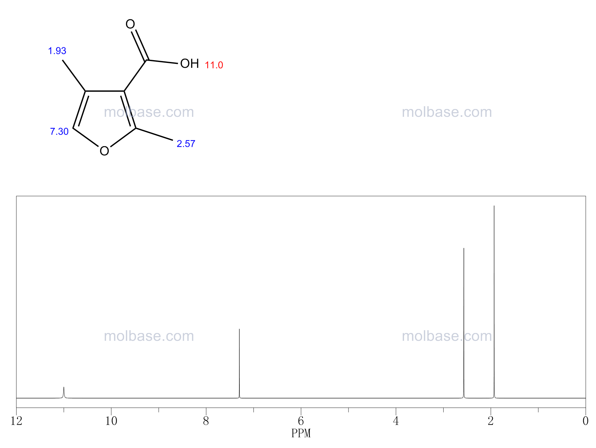 2,4-dimethylfuran-3-carboxylic acid NMR spectra analysis, Chemical CAS NO. 15058-72-7 NMR spectral analysis, 2,4-dimethylfuran-3-carboxylic acid C-NMR spectrum